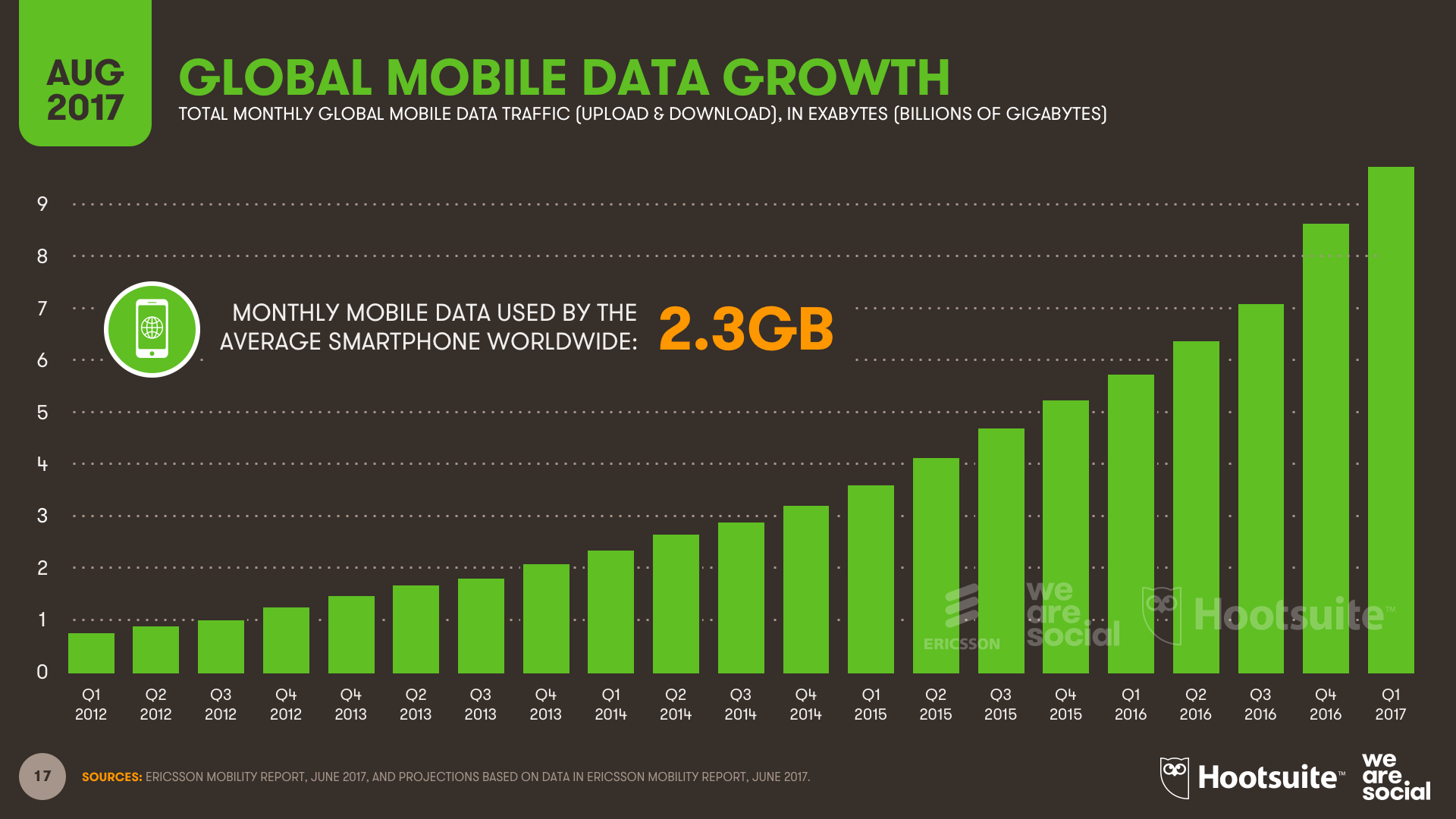 Mobile Data Monthly Consumption Growth August 2017 DataReportal