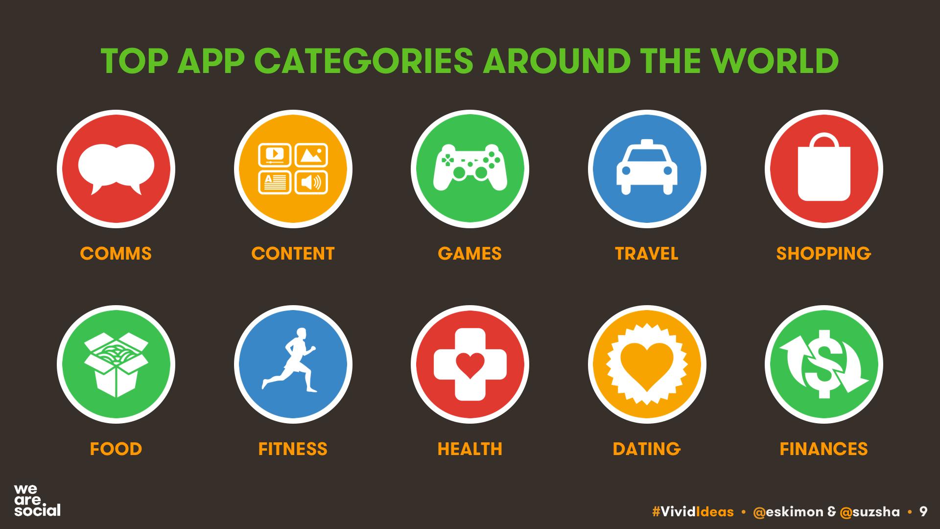 Top Mobile App Categories August 2017 DataReportal