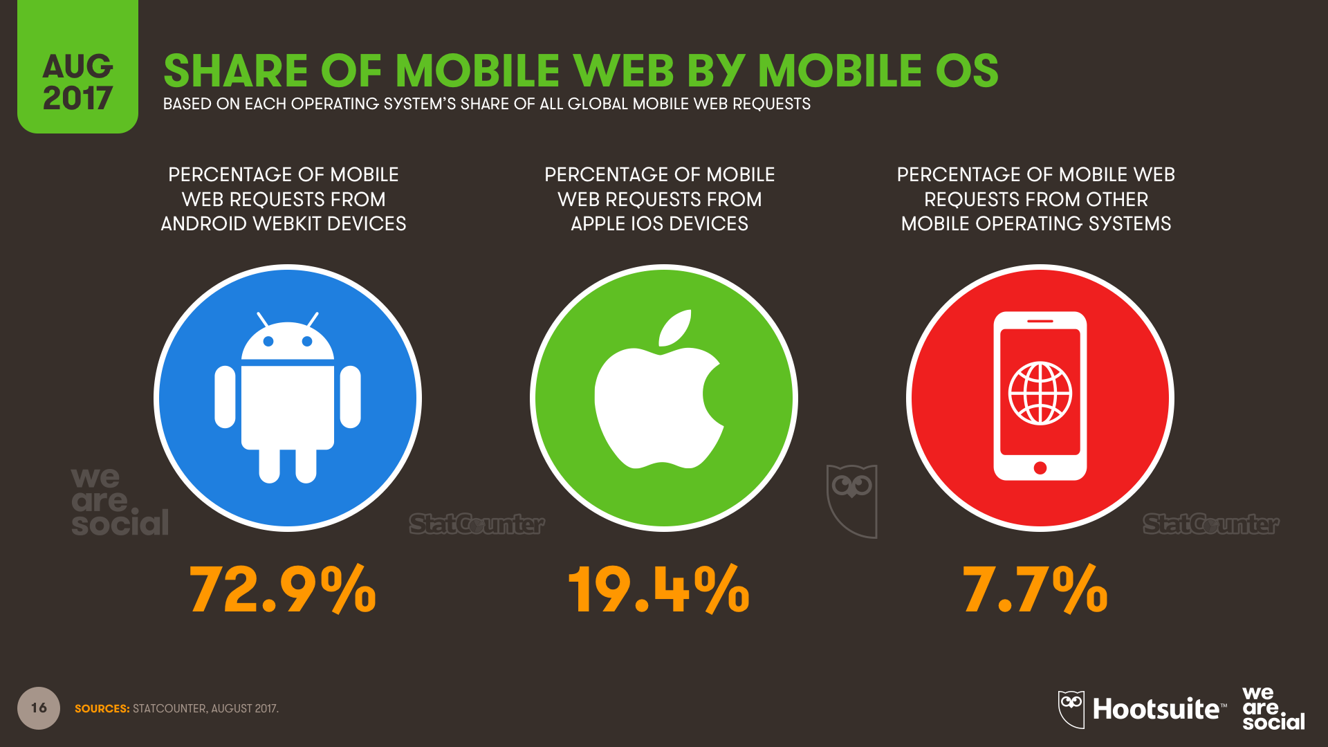 Share of Global Mobile Web Traffic by Mobile Operating System August 2017 DataReportal