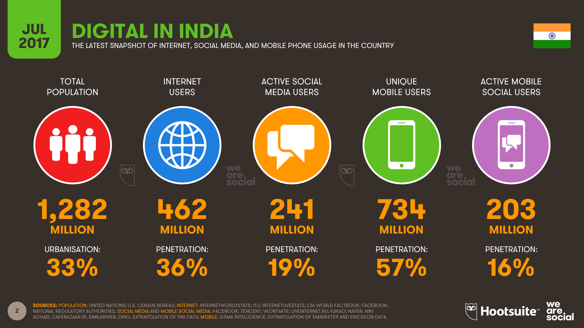 Digital in India July 2017 DataReportal