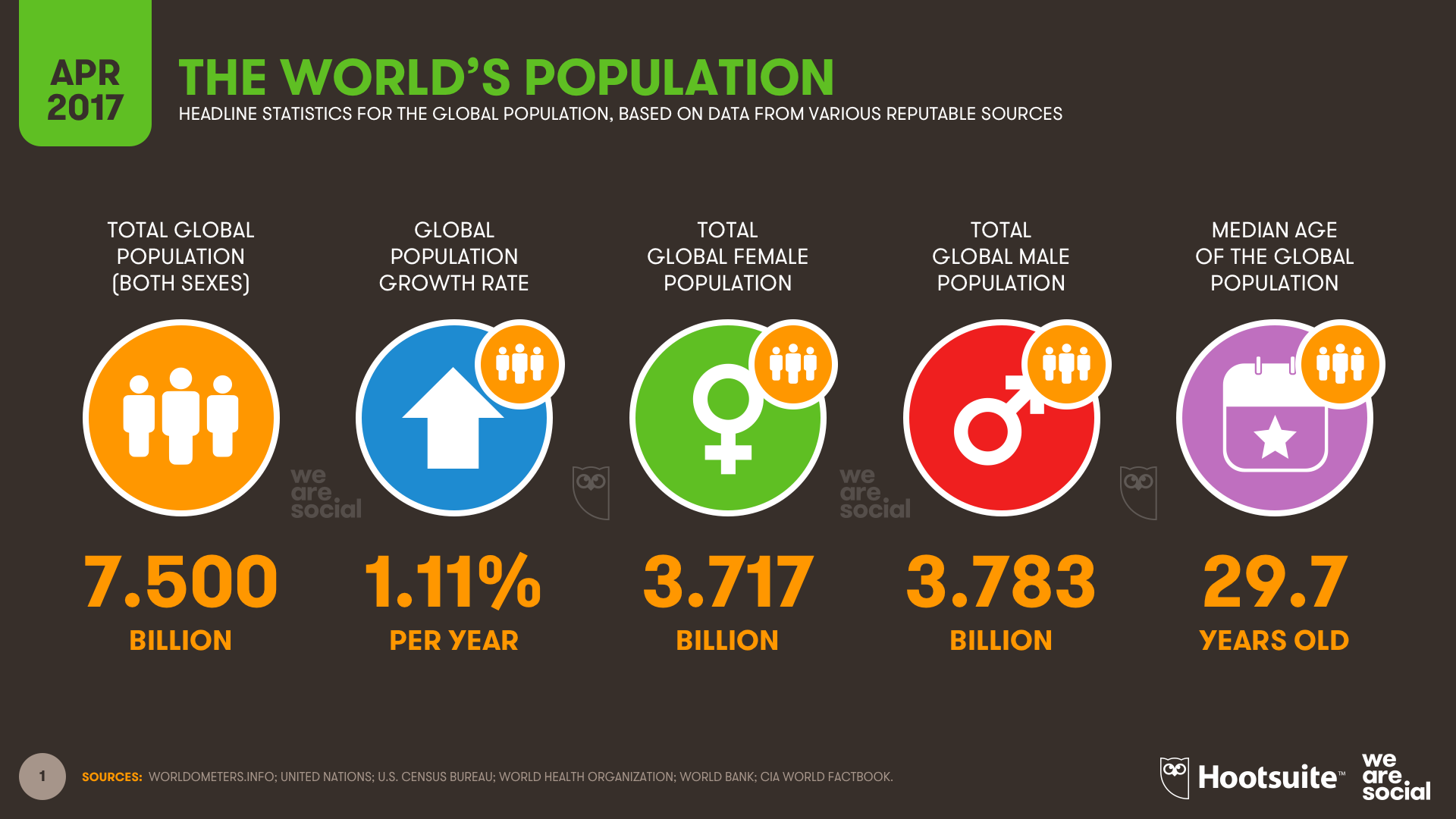 Global Population April 2017 DataReportal