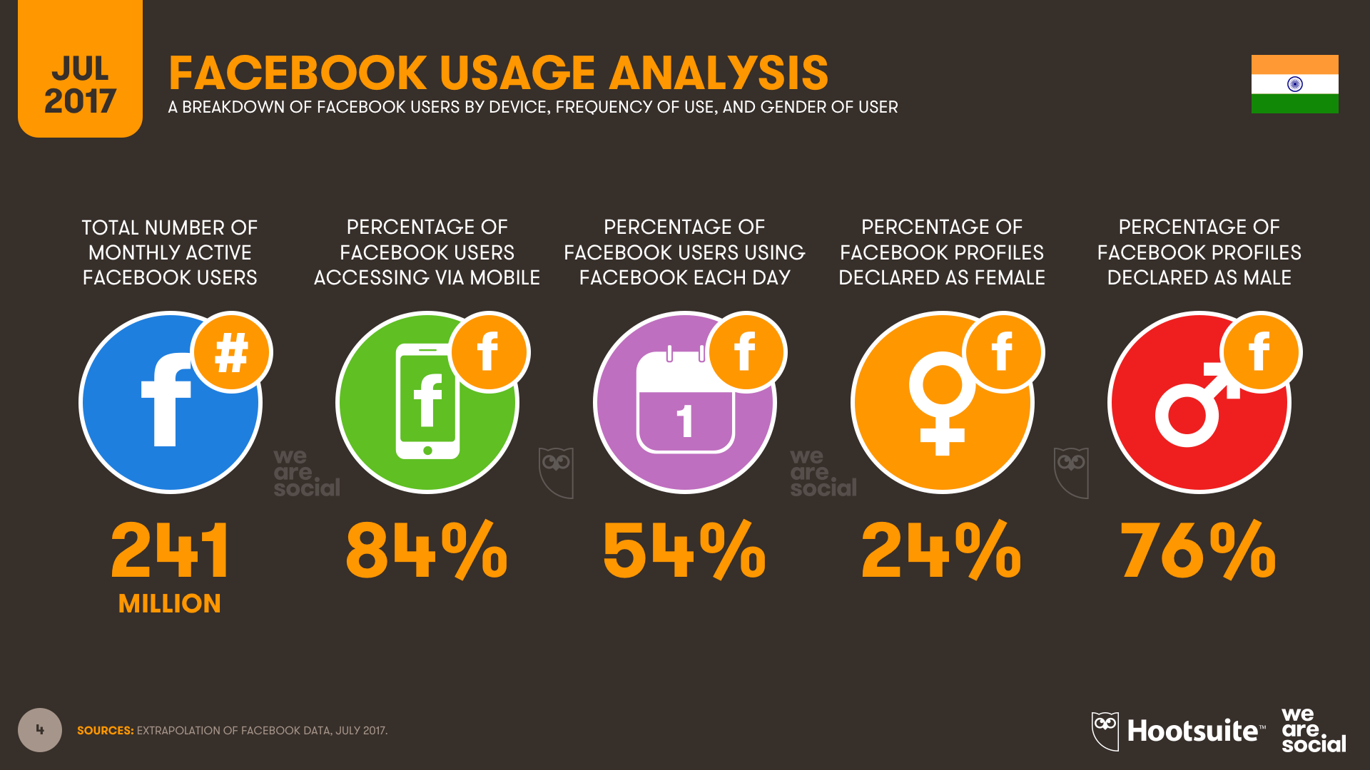 Facebook Audience Overview India July 2017 DataReportal