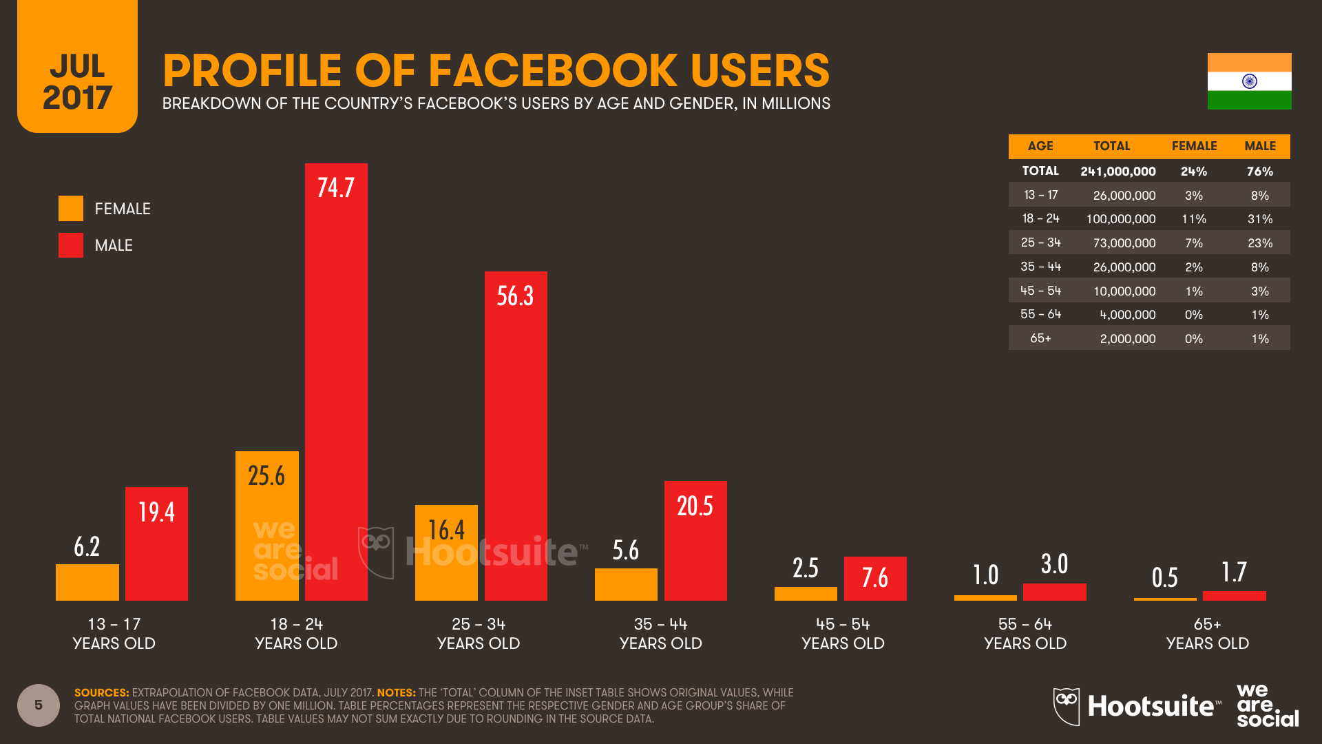 Facebook Audience Profile by Age and Gender India July 2017 DataReportal