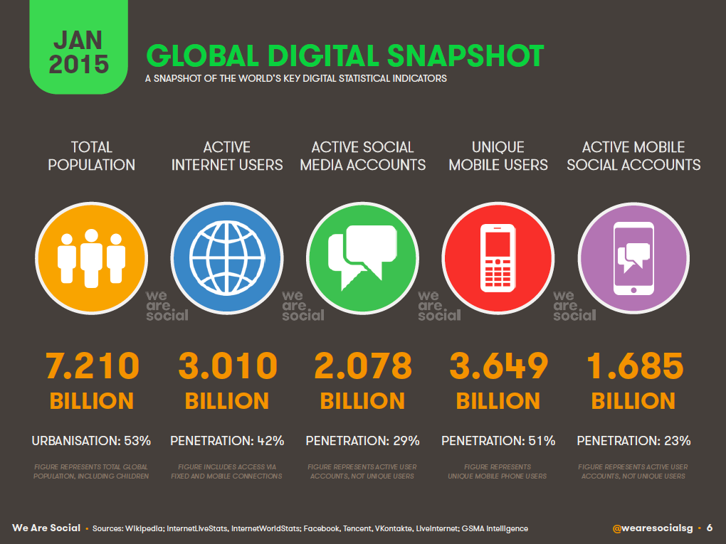 Global Digital Overview January 2015 DataReportal