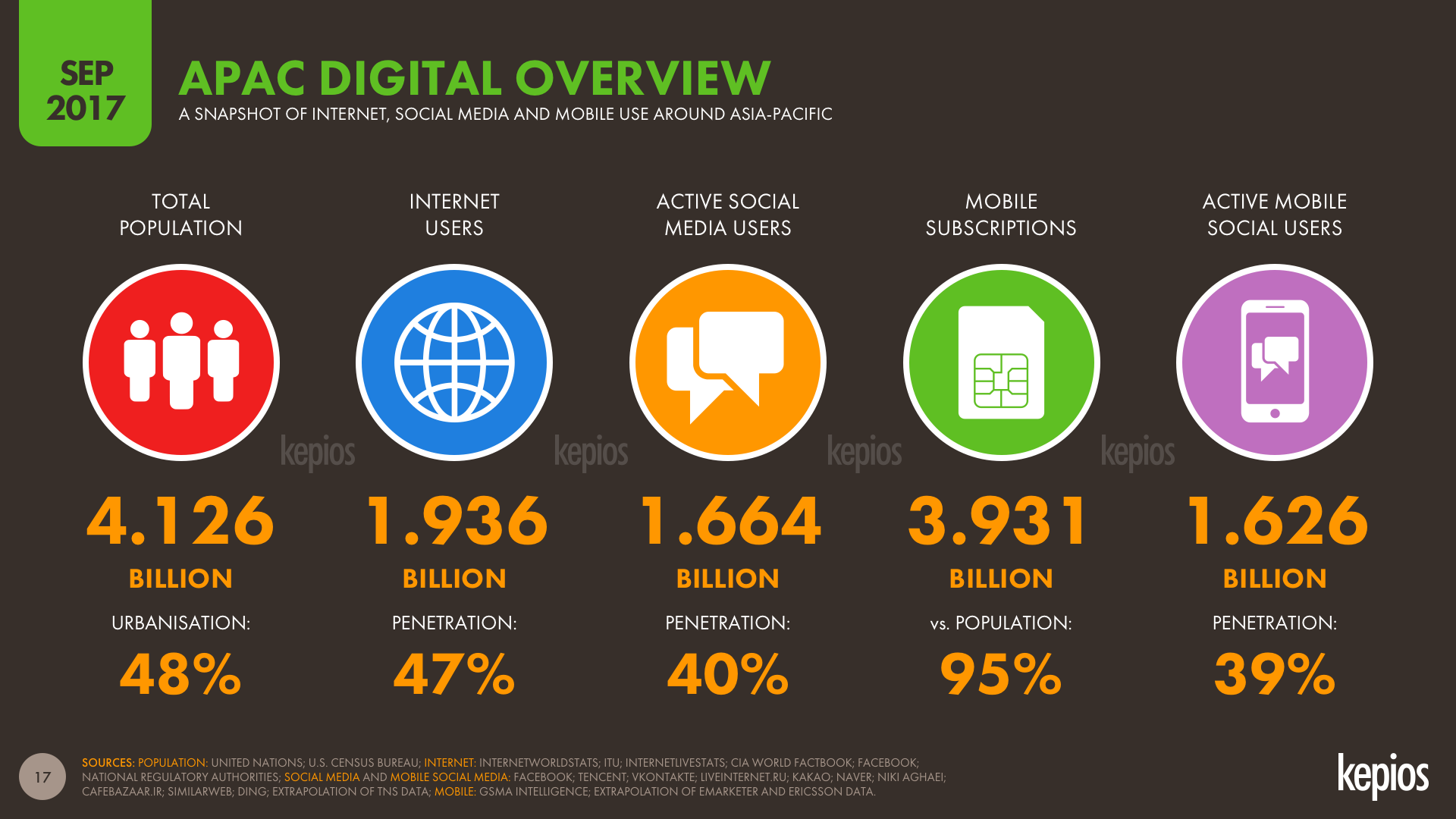Digital in Asia-Pacific September 2017 DataReportal