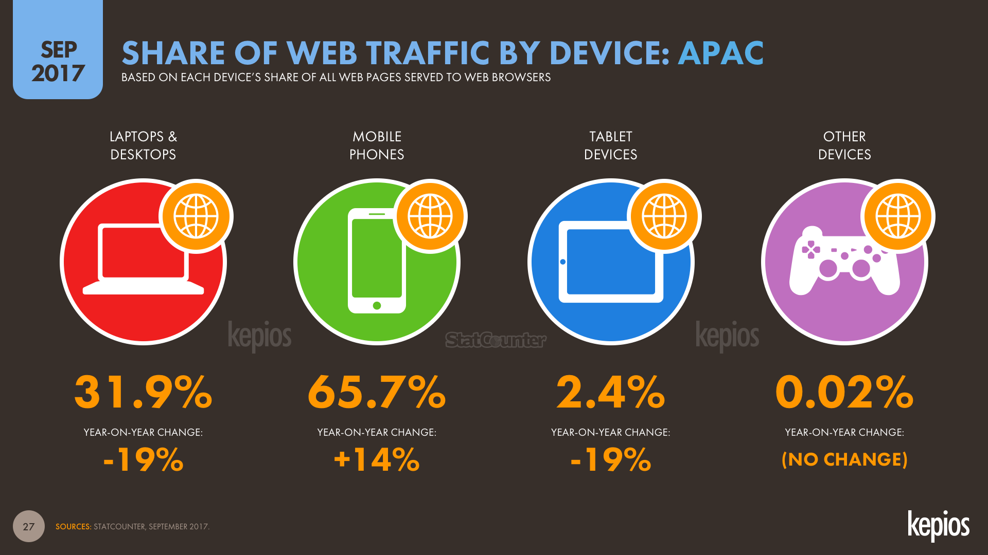 Share of Web Traffic by Device Asia September 2017 DataReportal