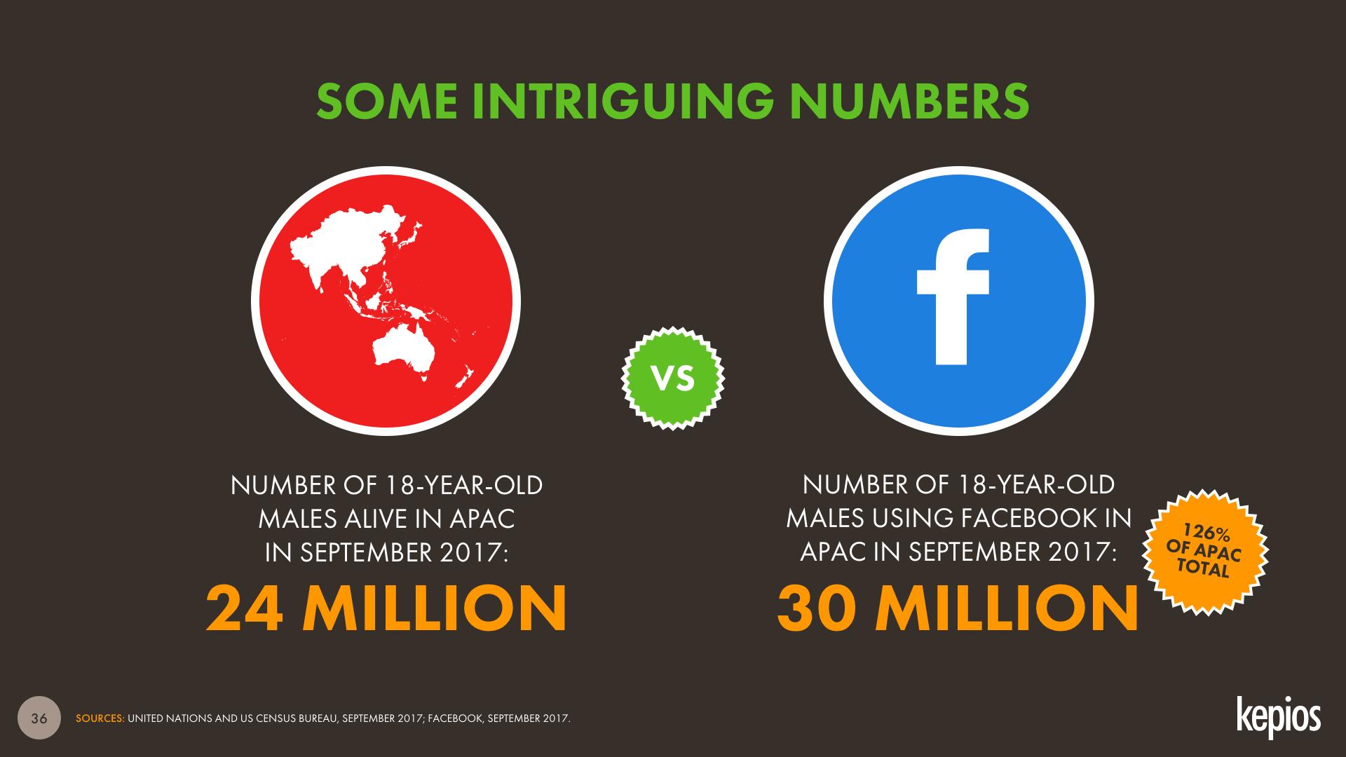 Facebook Audience Mismatch Asia-Pacific September 2017 DataReportal