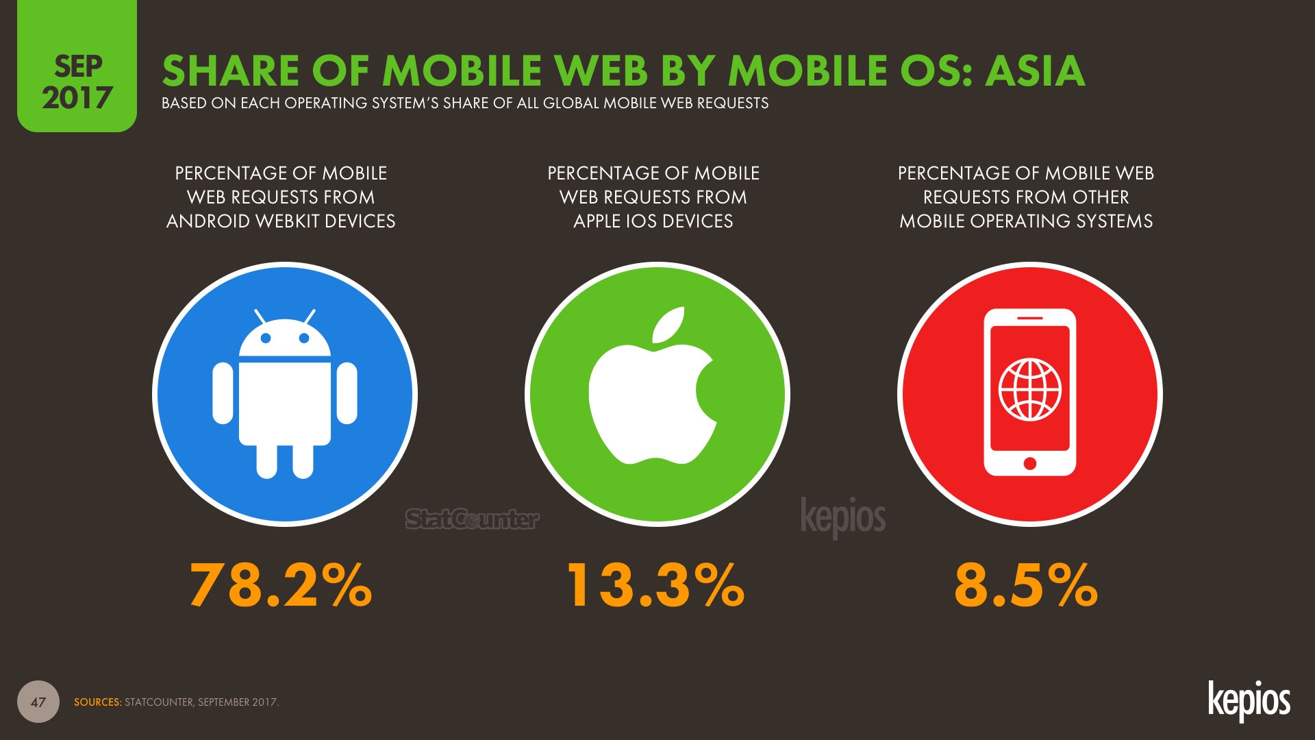 Share of Mobile Web Traffic by Mobile Operating System Asia September 2017 DataReportal