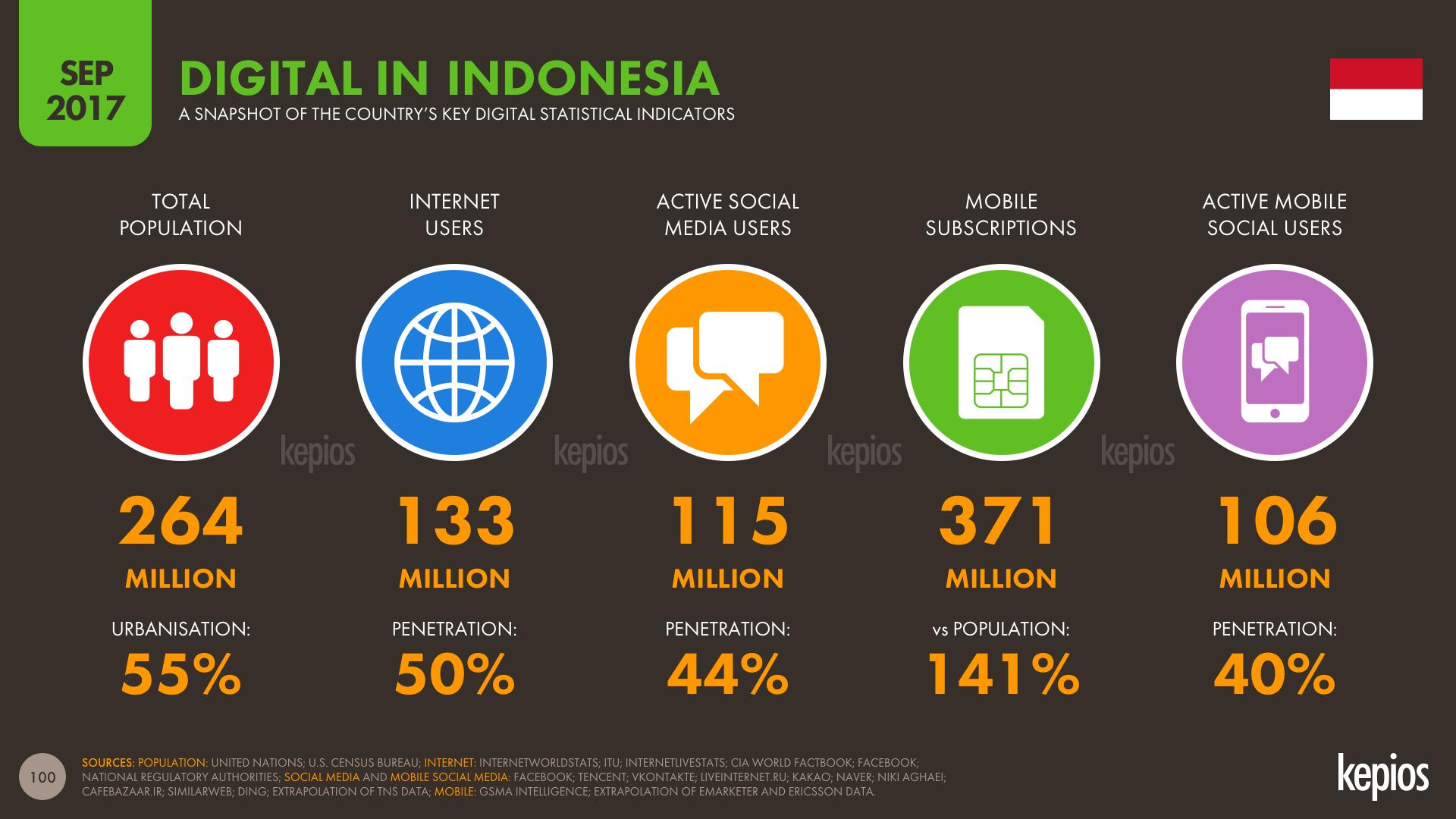 Slide100 Indonesia 1.png