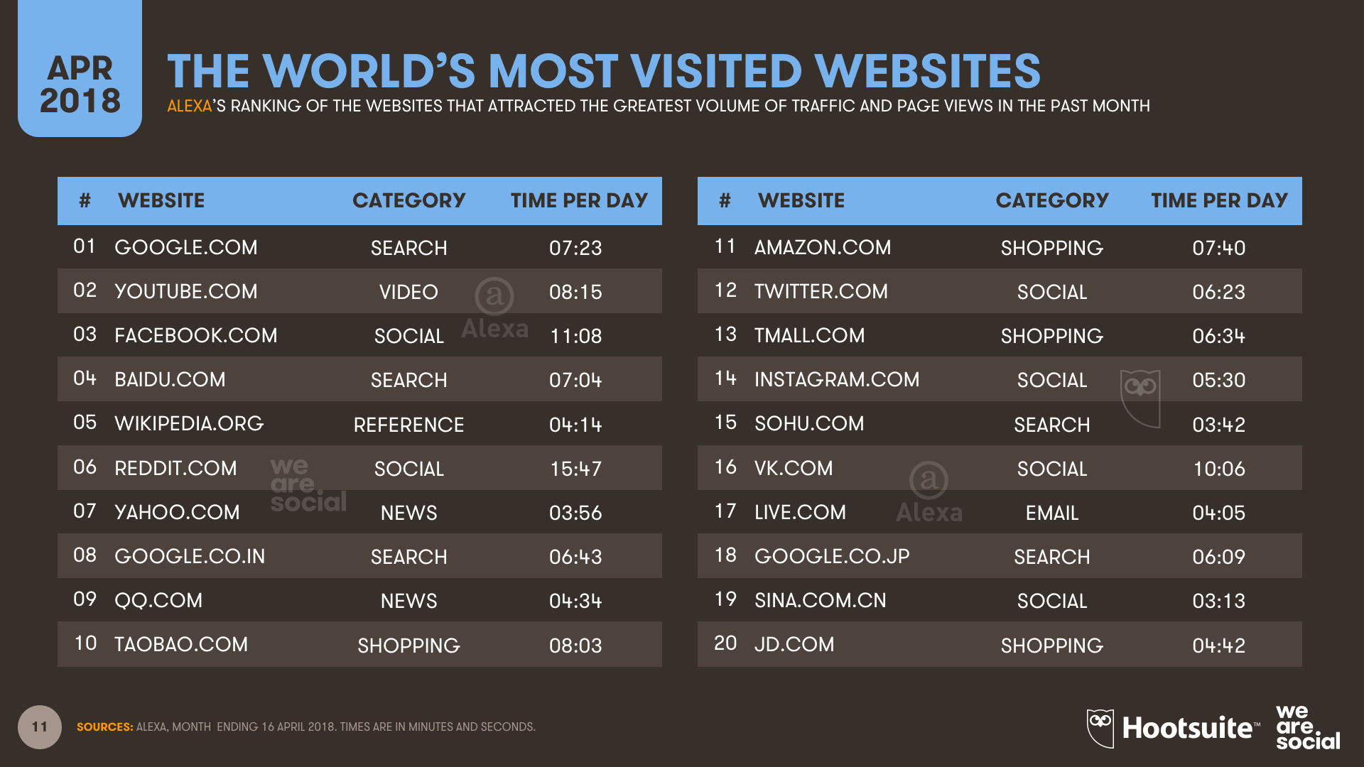 Top Websites Global Ranking Alexa April 2018 DataReportal