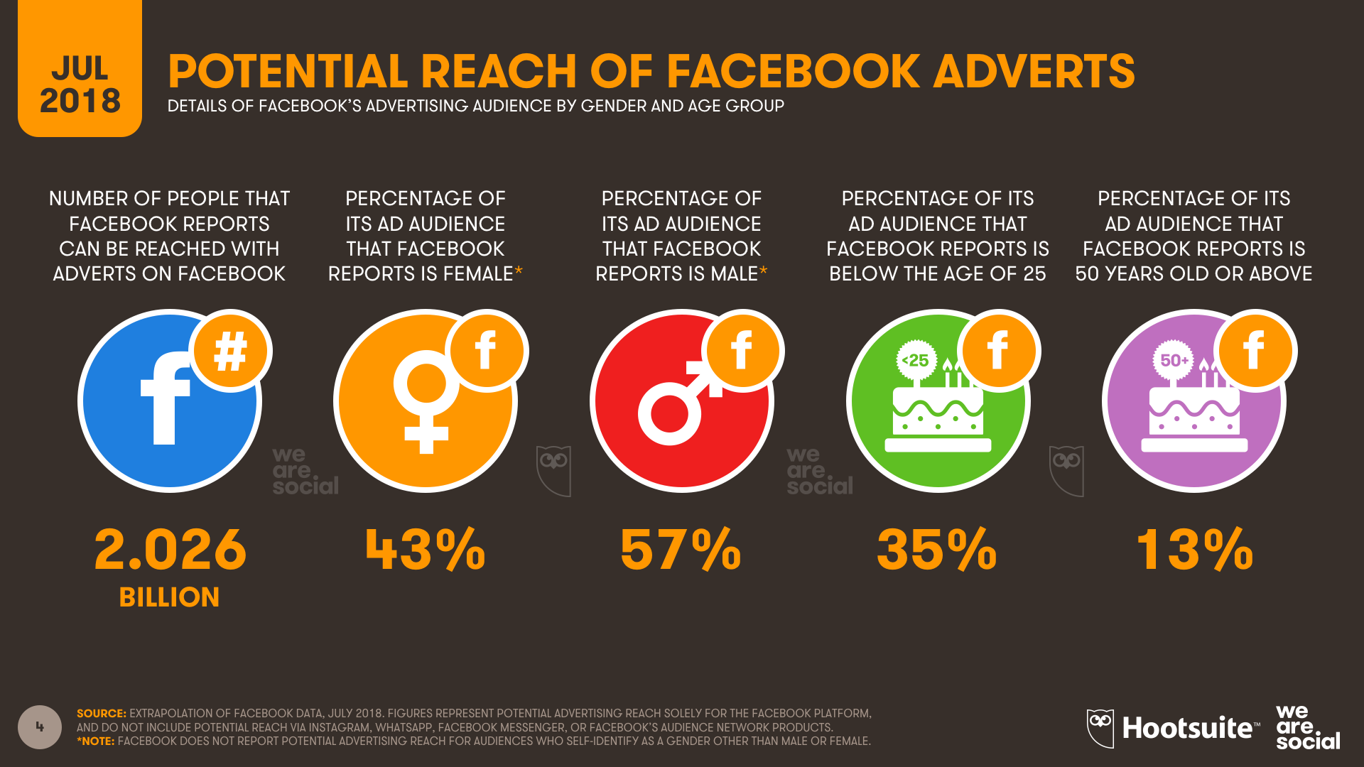 Facebook Audience Global Overview July 2018 DataReportal