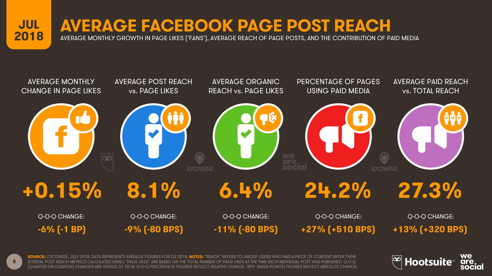 Facebook Page Average Reach July 2018 DataReportal