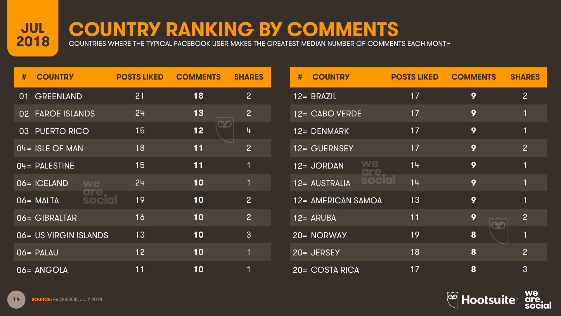 Facebook Comments Country Ranking July 2018 DataReportal