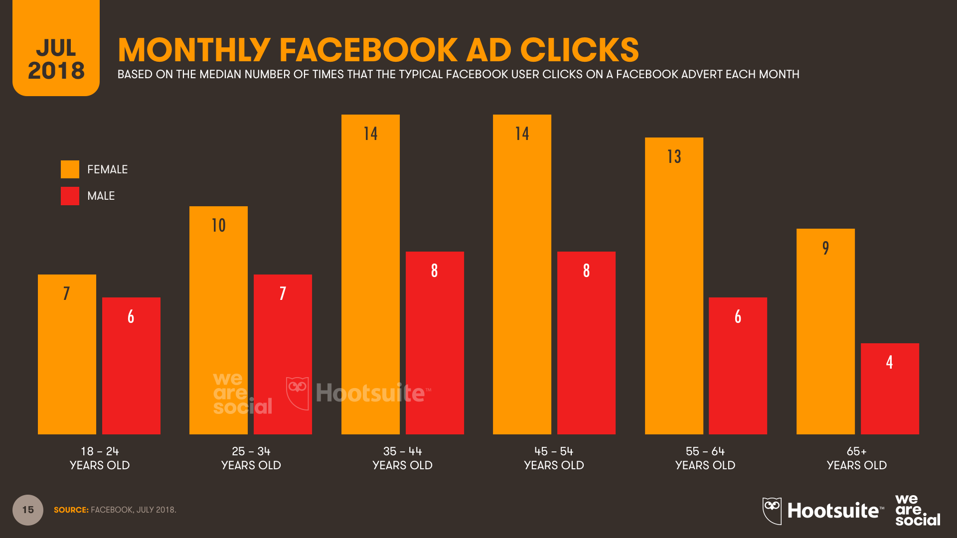 Facebook Advertising Clicks by Age and Gender July 2018 DataReportal