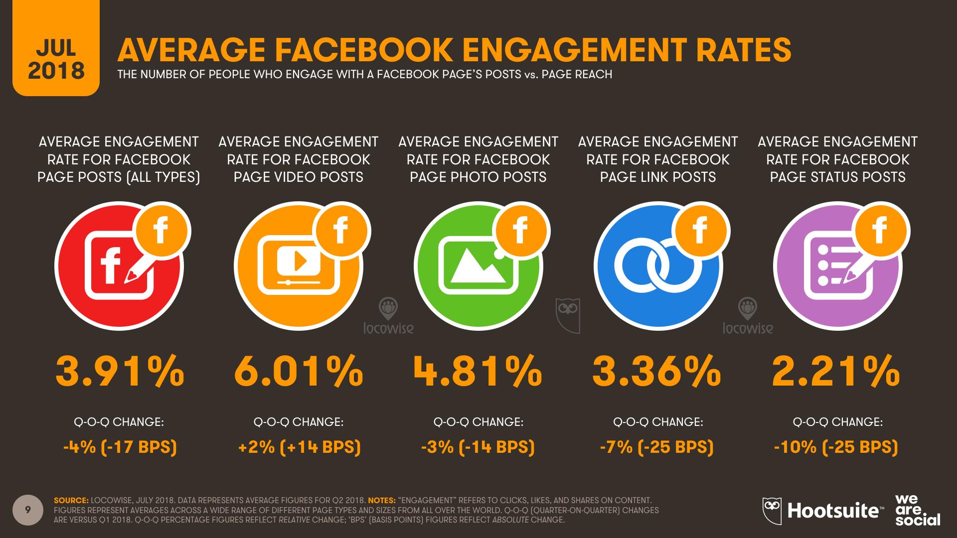 Facebook Average Engagement Rates July 2018 DataReportal