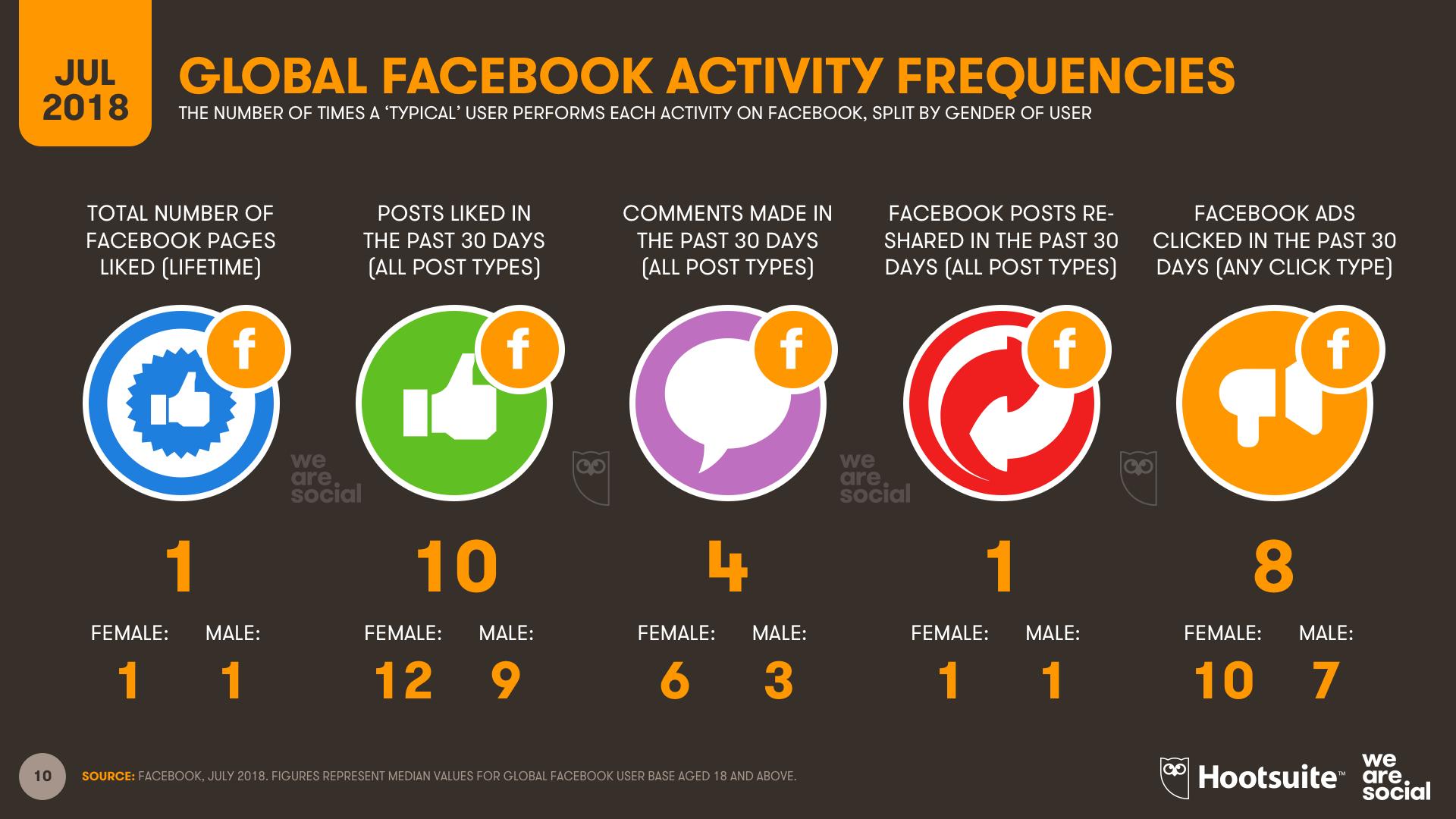 Facebook Global Activity Frequencies July 2018 DataReportal