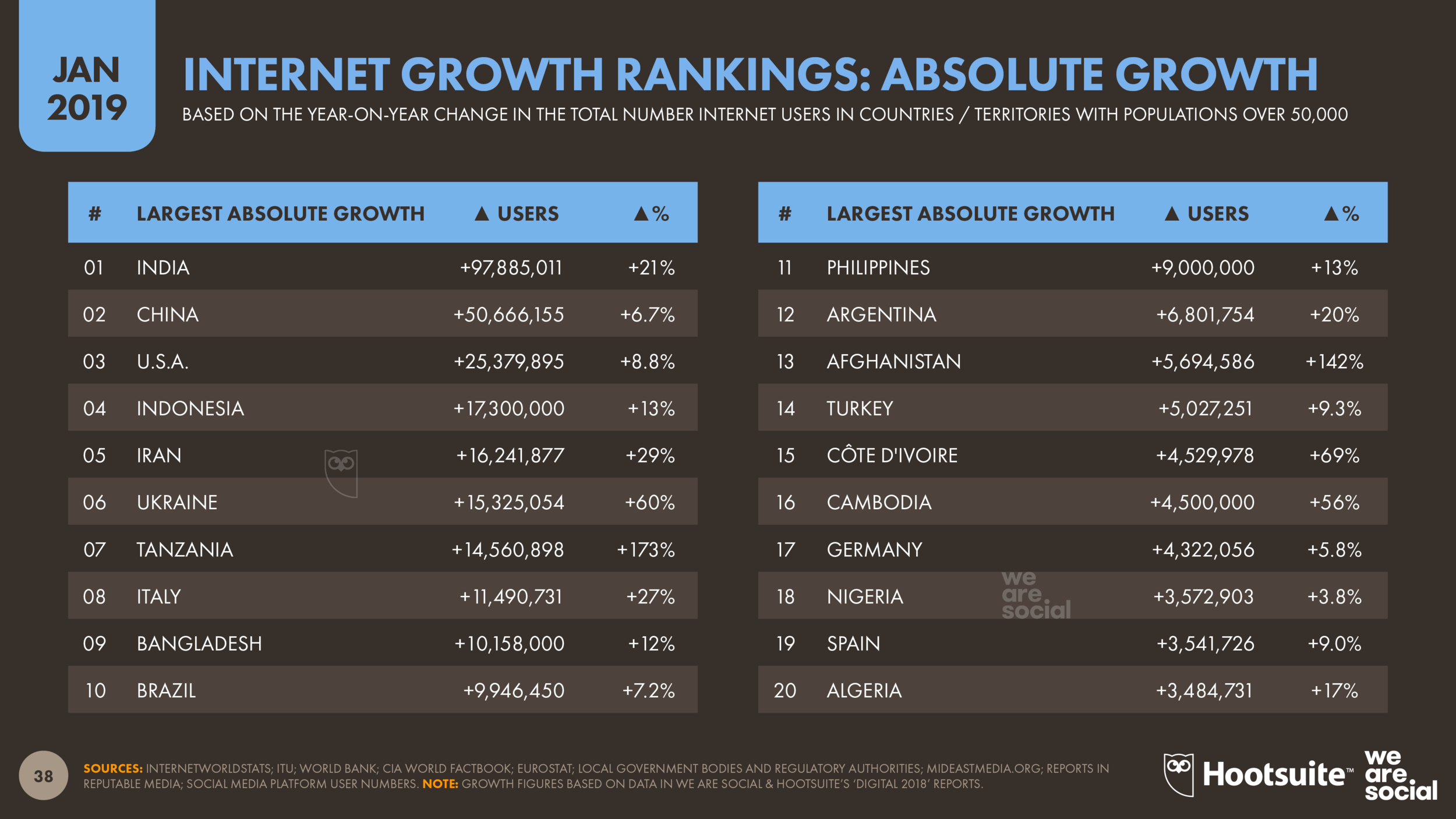 Internet Users: Annual Growth (Absolute) January 2019 DataReportal