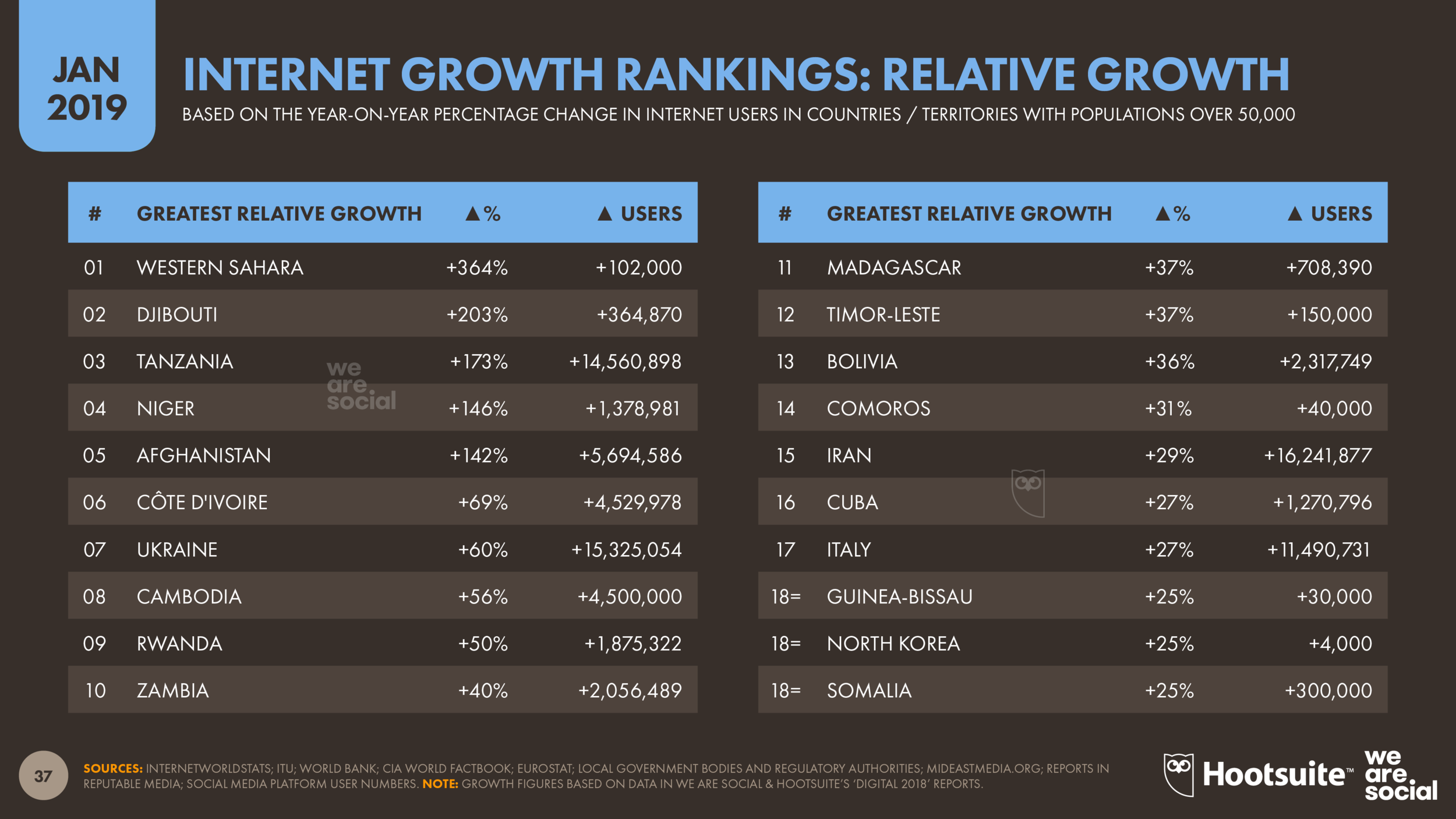 Internet Users: Annual Growth (Relative) January 2019 DataReportal
