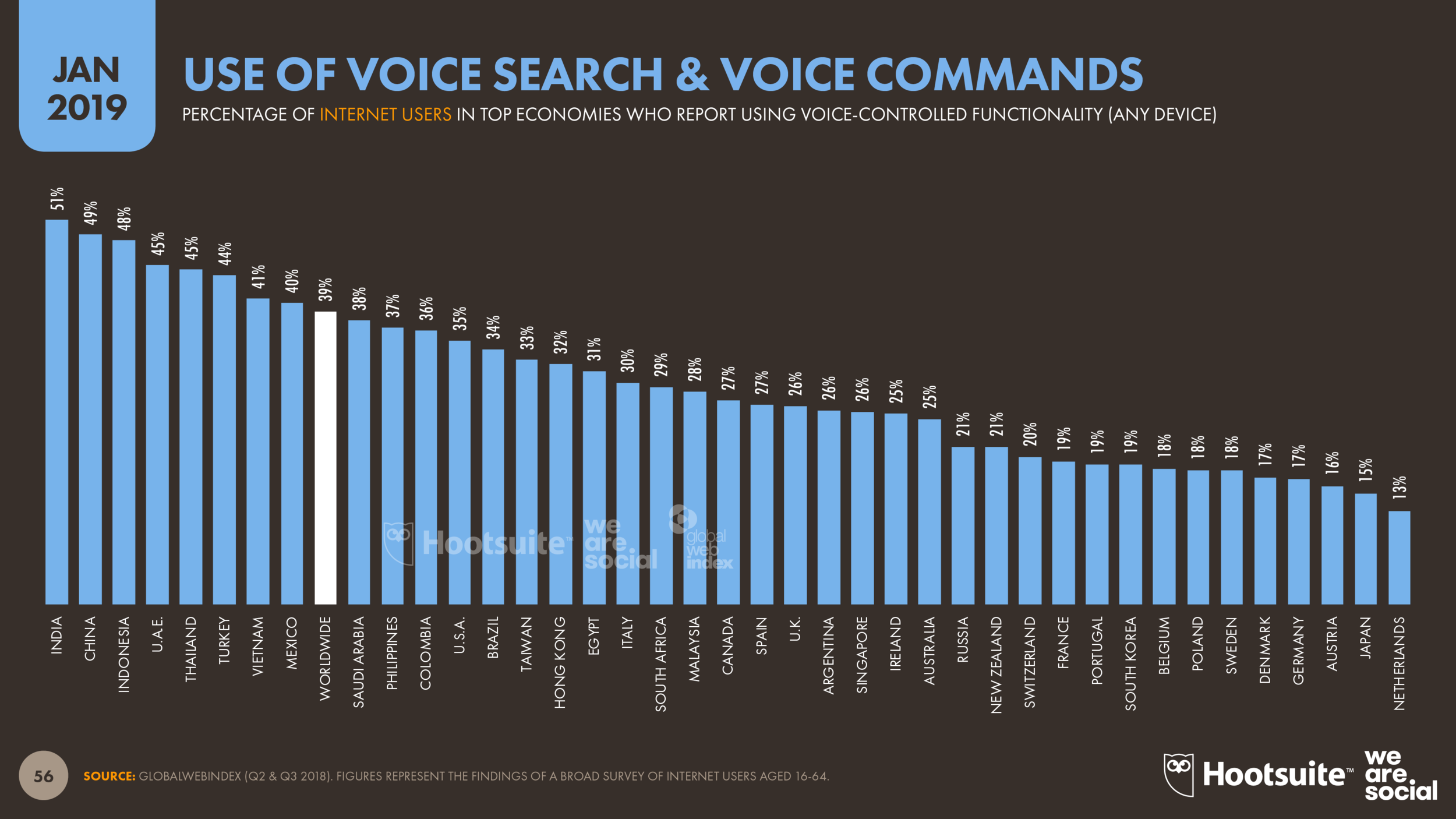 Global Use of Voice Control January 2019 DataReportal