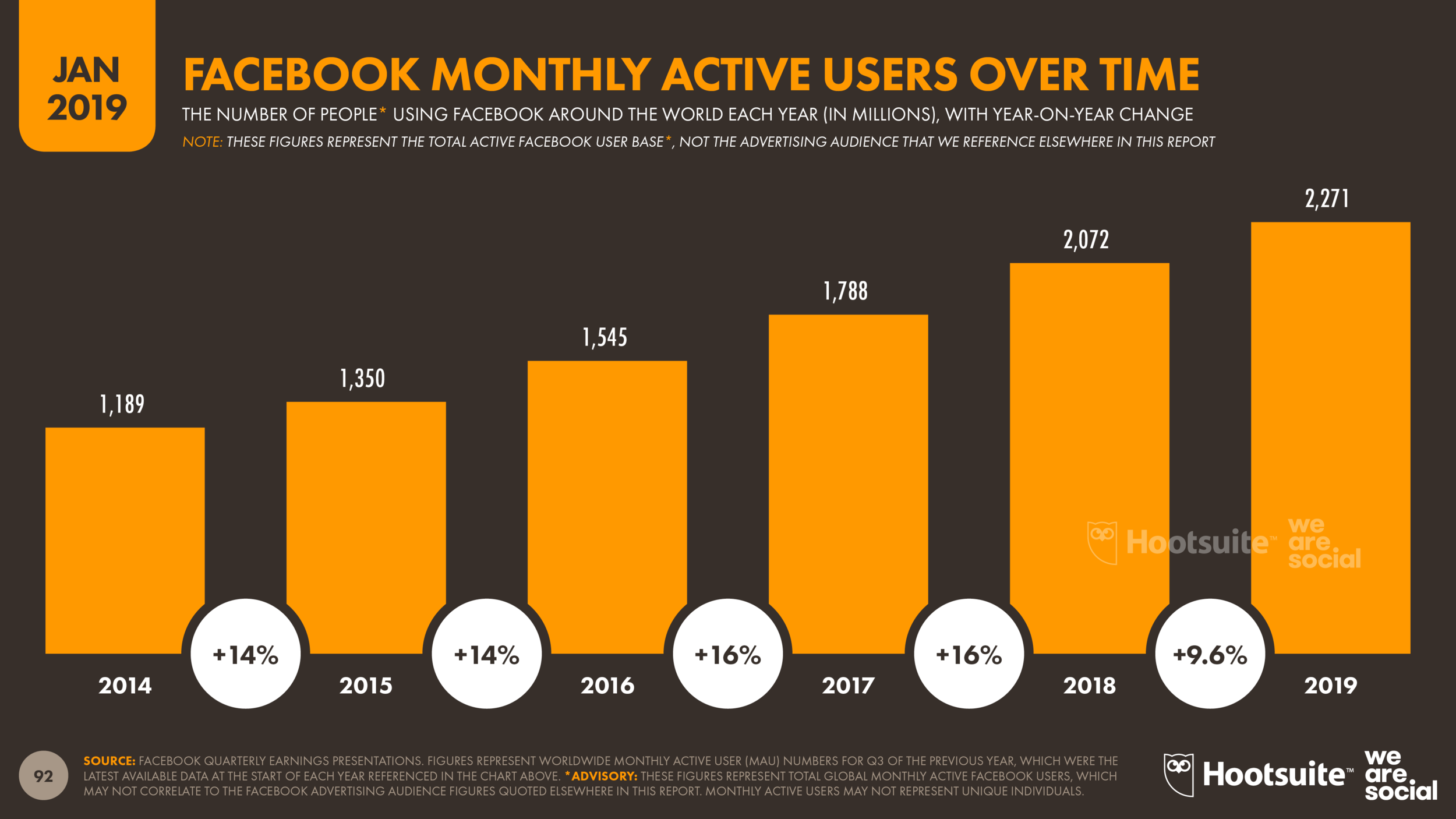 5-Year Facebook User Growth January 2019 DataReportal
