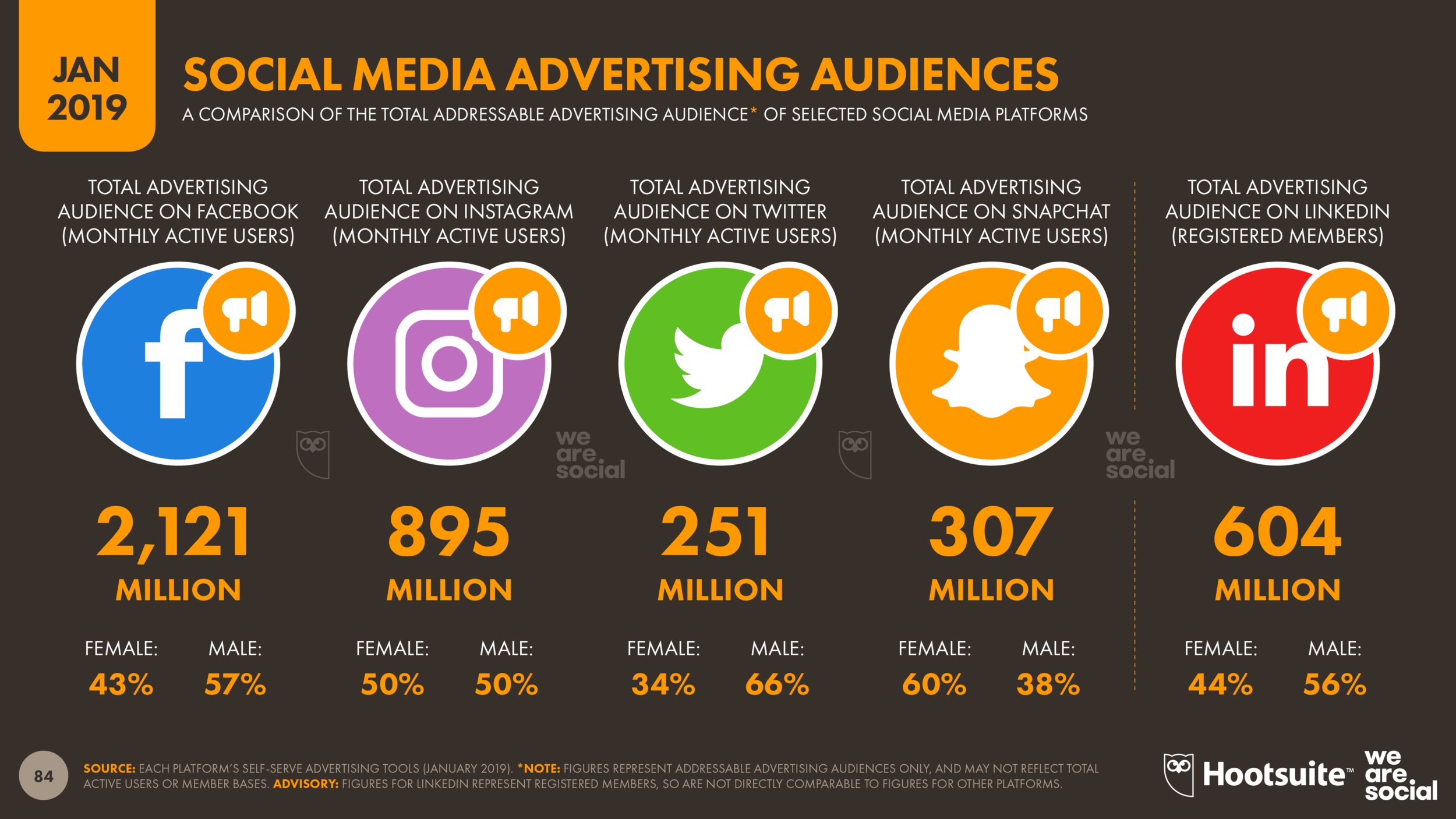 Social Media Platform Advertising Audience Overview January 2019 DataReportal
