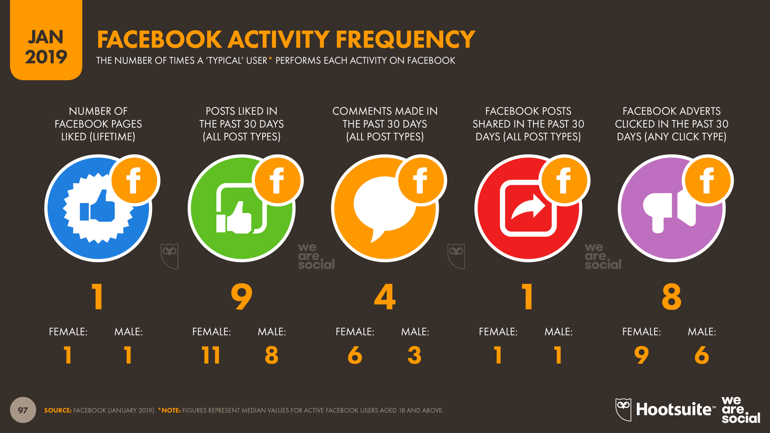 Global Facebook Activity Frequency January 2019 DataReportal