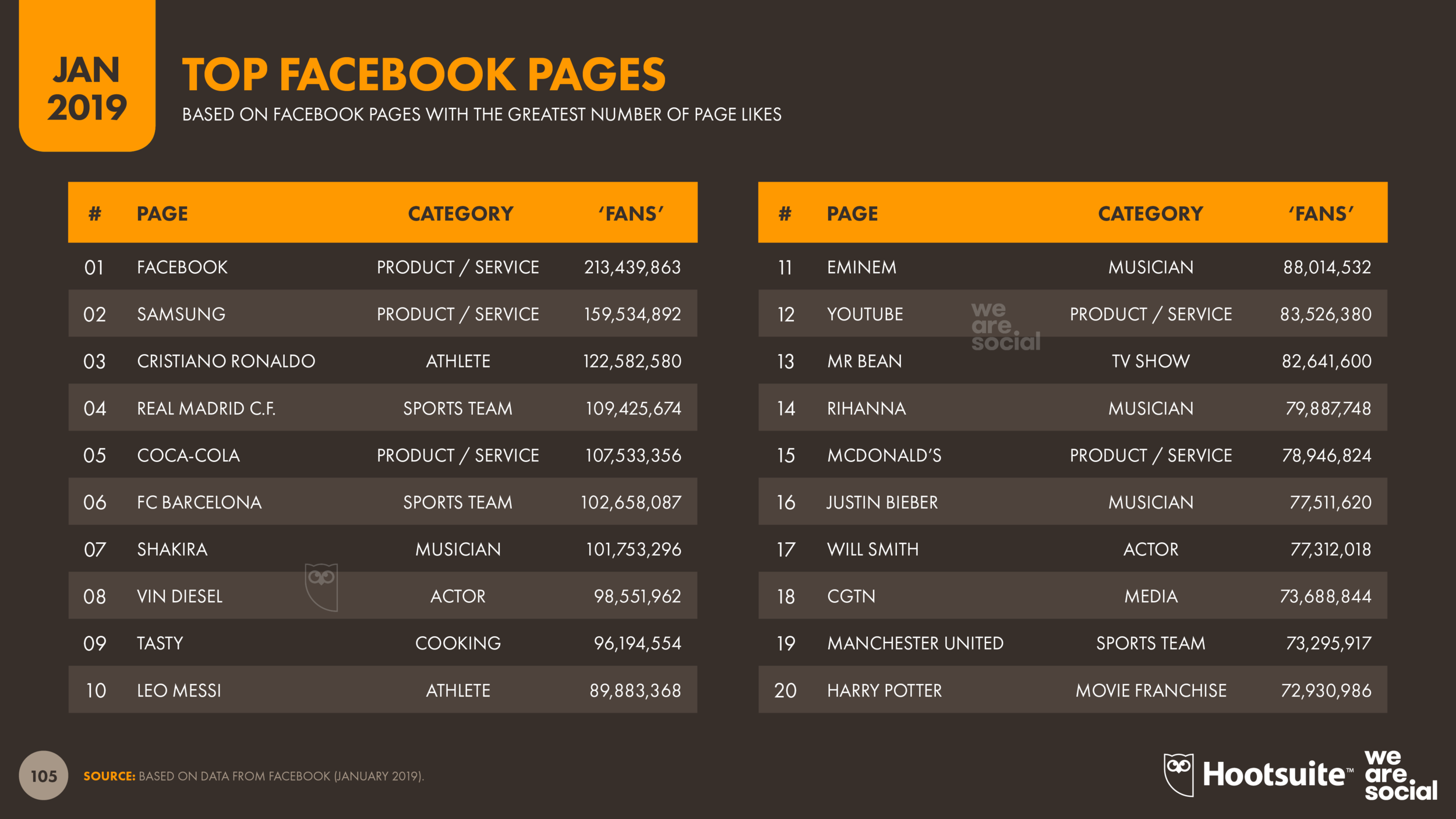 Top Facebook Pages January 2019 DataReportal