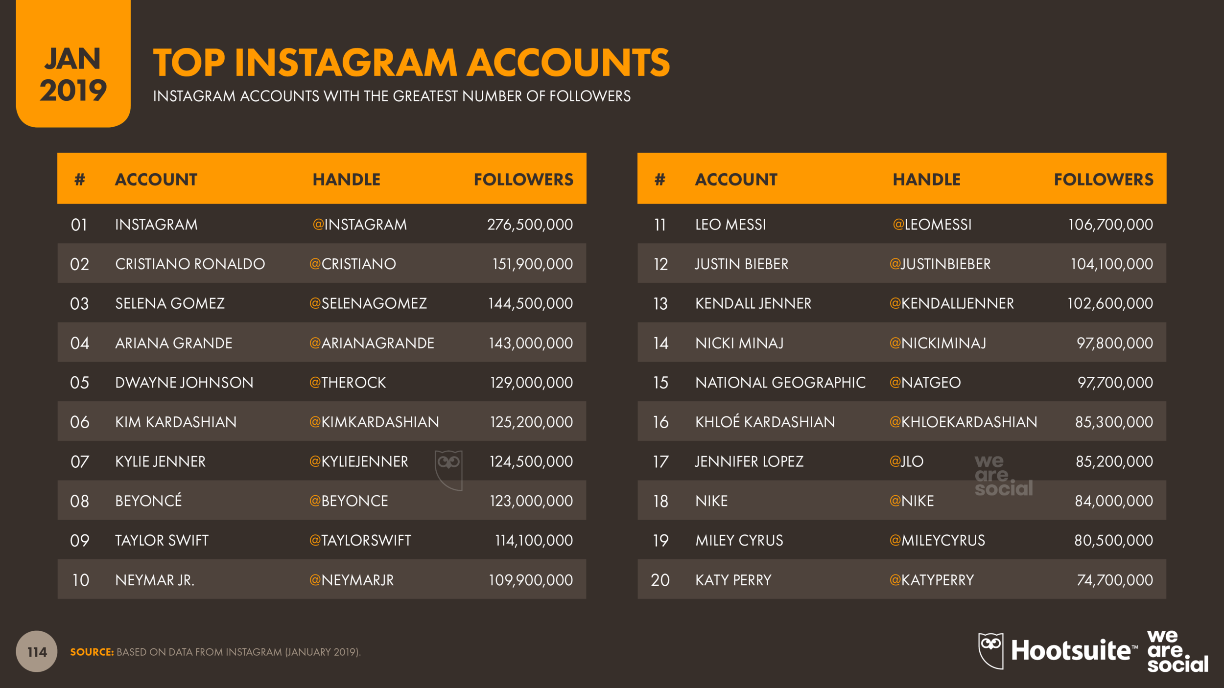 Top Accounts on Instagram January 2019 DataReportal