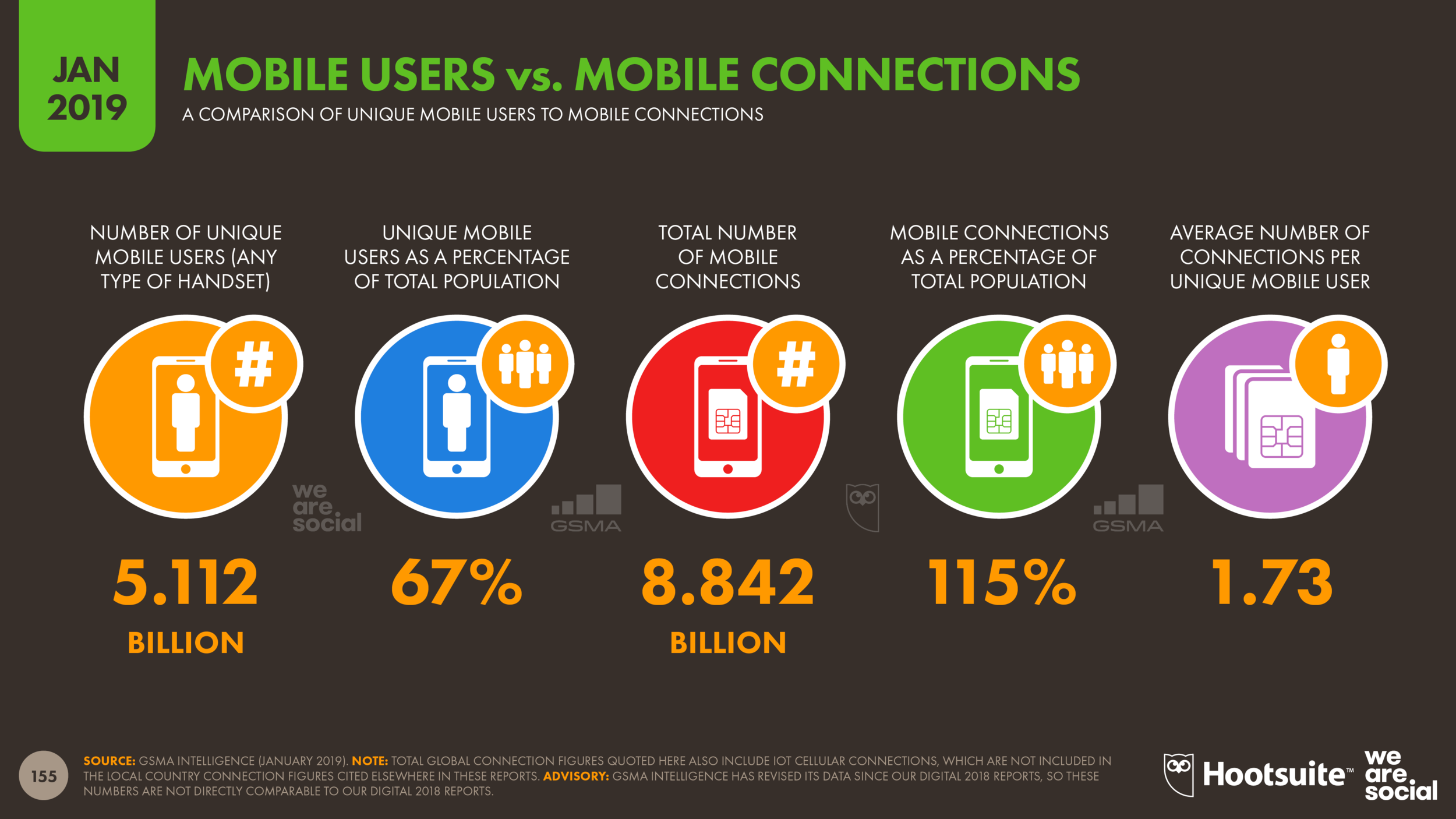 Mobile Users vs Mobile Connections January 2019 DataReportal
