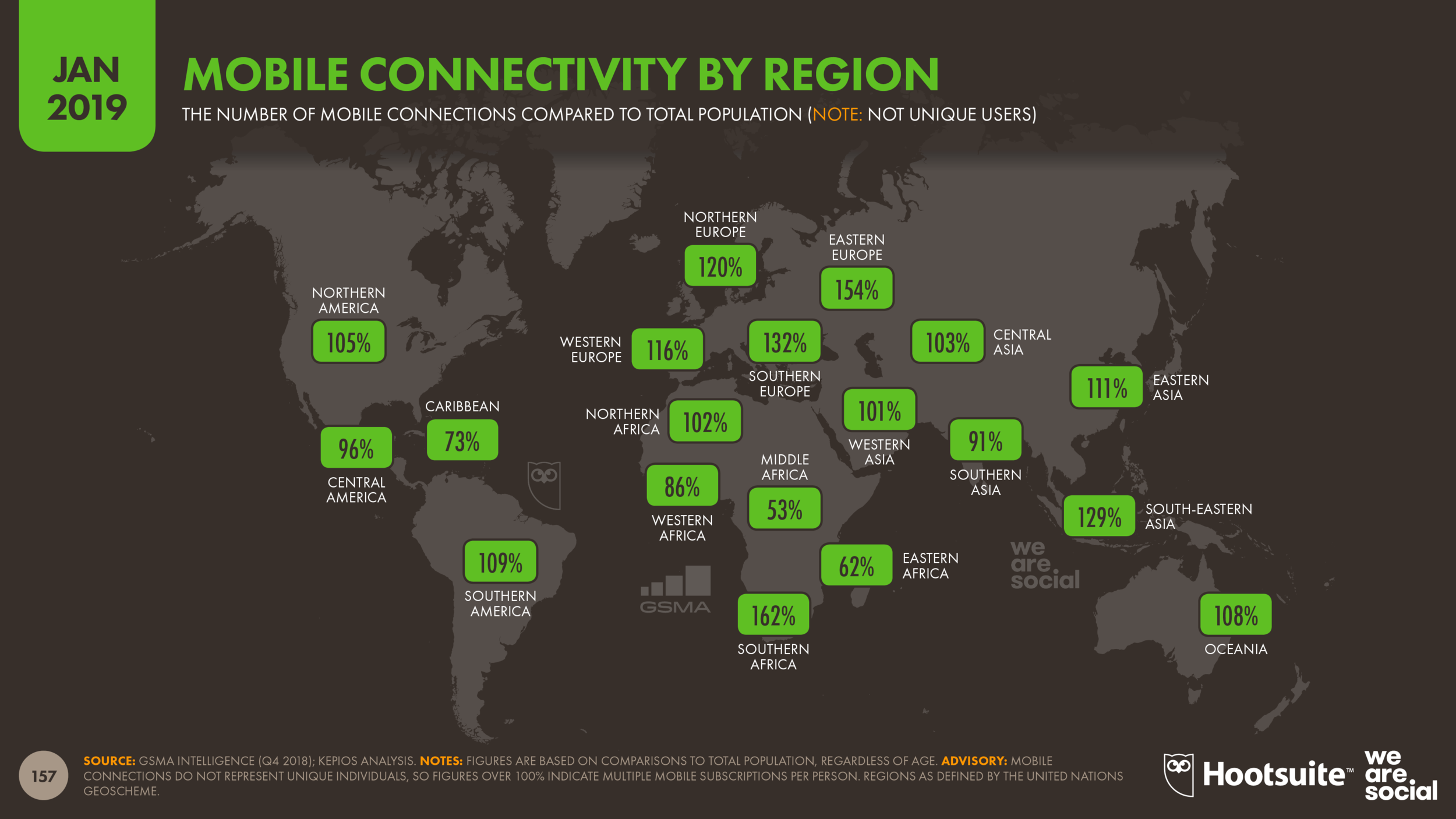 Mobile Connectivity by Global Region January 2019 DataReportal