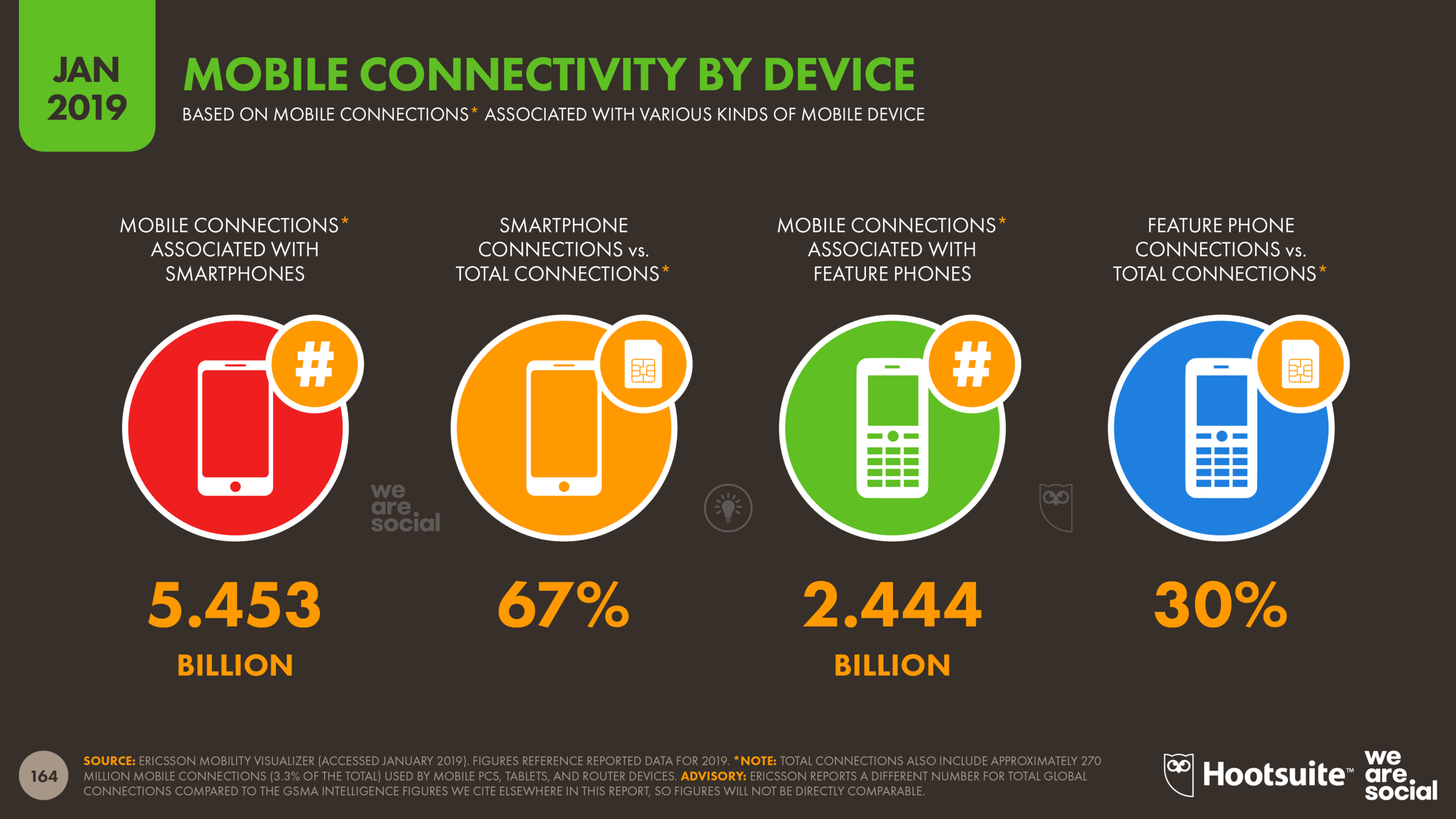 Mobile Connectivity by Device January 2019 DataReportal