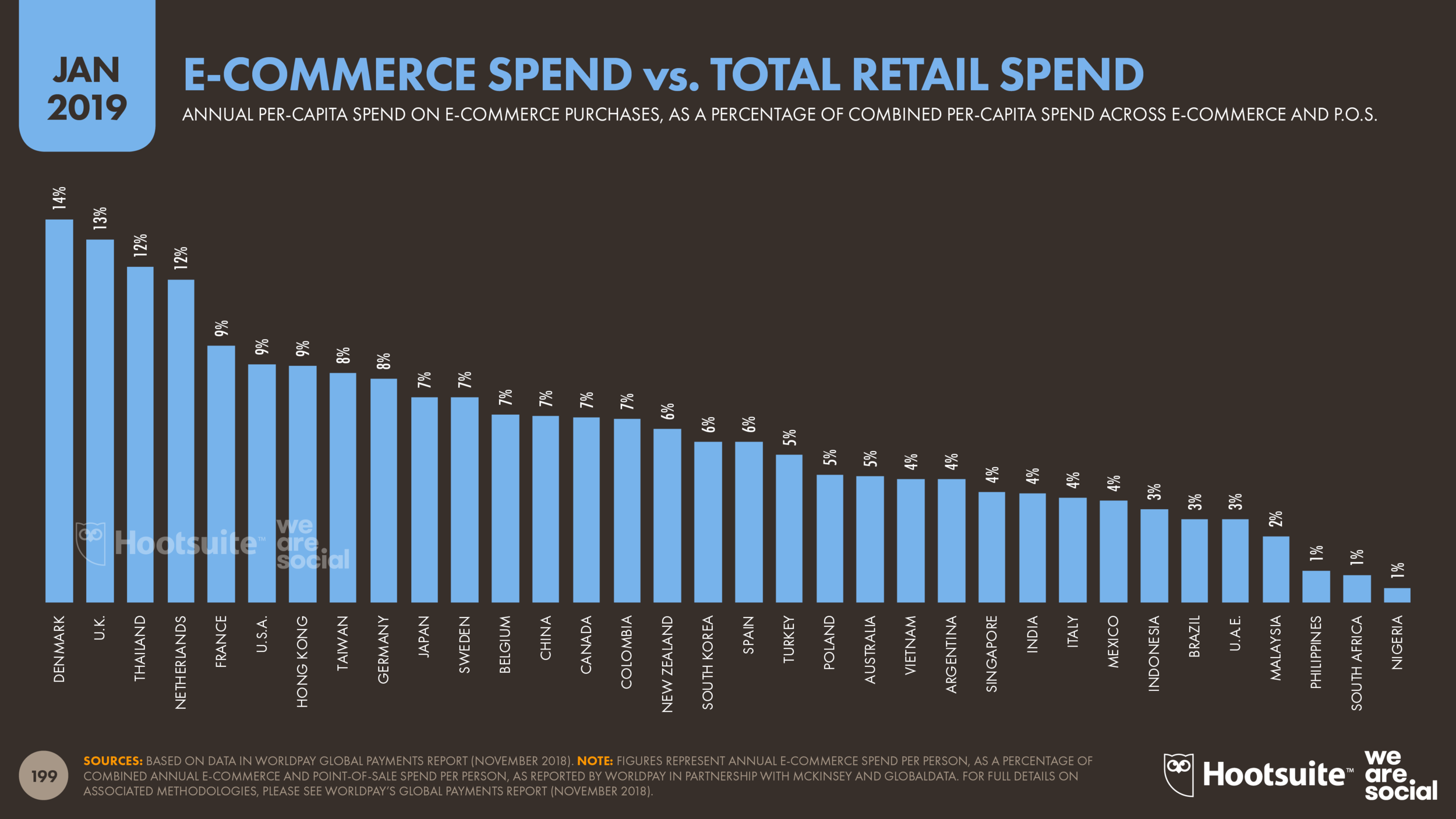 E-Commerce Spend vs Total Retail Spend January 2019 DataReportal