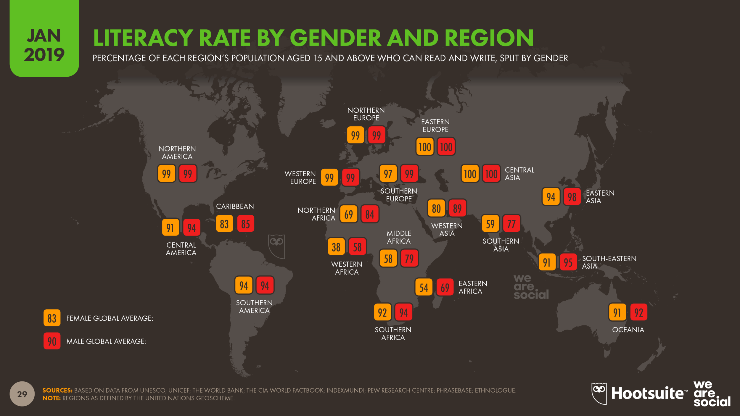 Literacy Rates by Gender and Global Region January 2019 DataReportal
