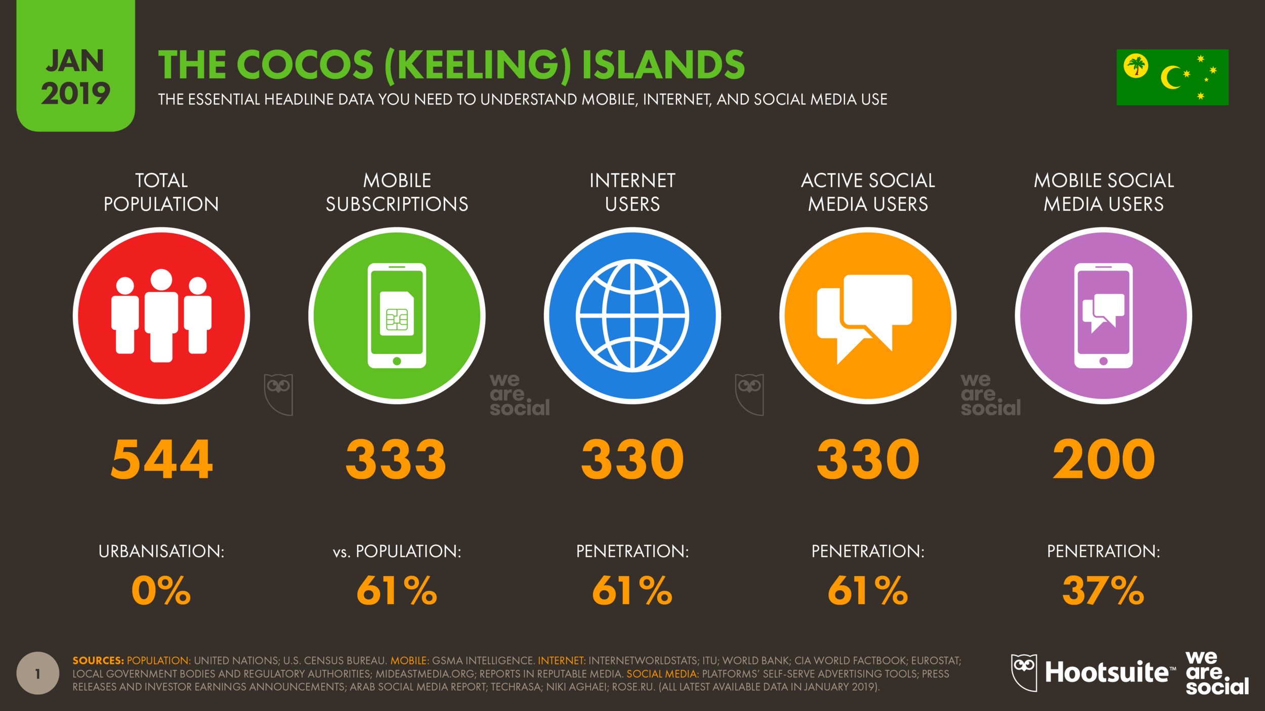Digital 2019 Cocos (Keeling) Islands DataReportal
