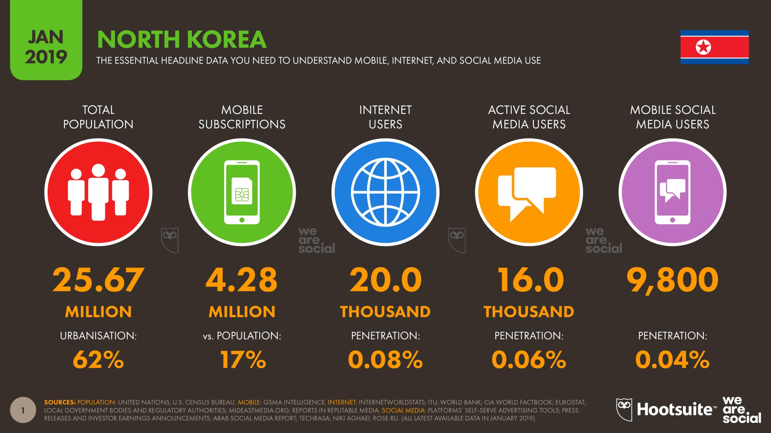 Digital 2019 North Korea January 2019 DataReportal