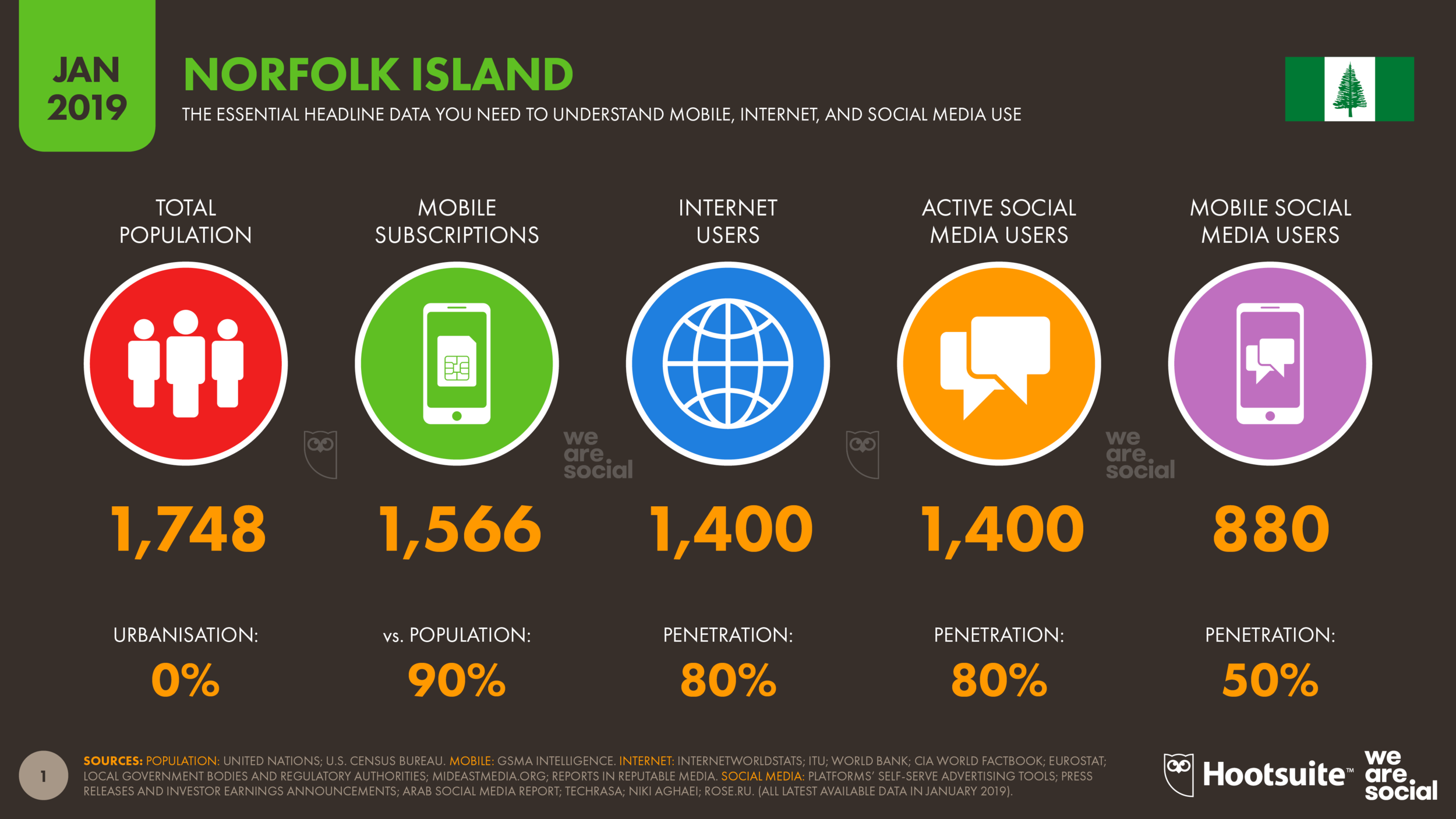 Digital 2019 Norfolk Island January 2019 DataReportal