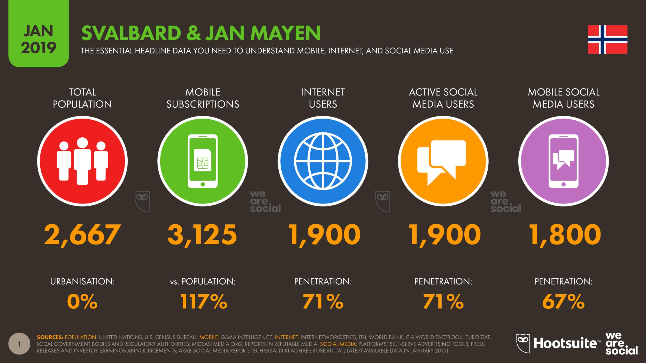 Digital 2019 Svalbard & Jan Mayen January 2019 DataReportal