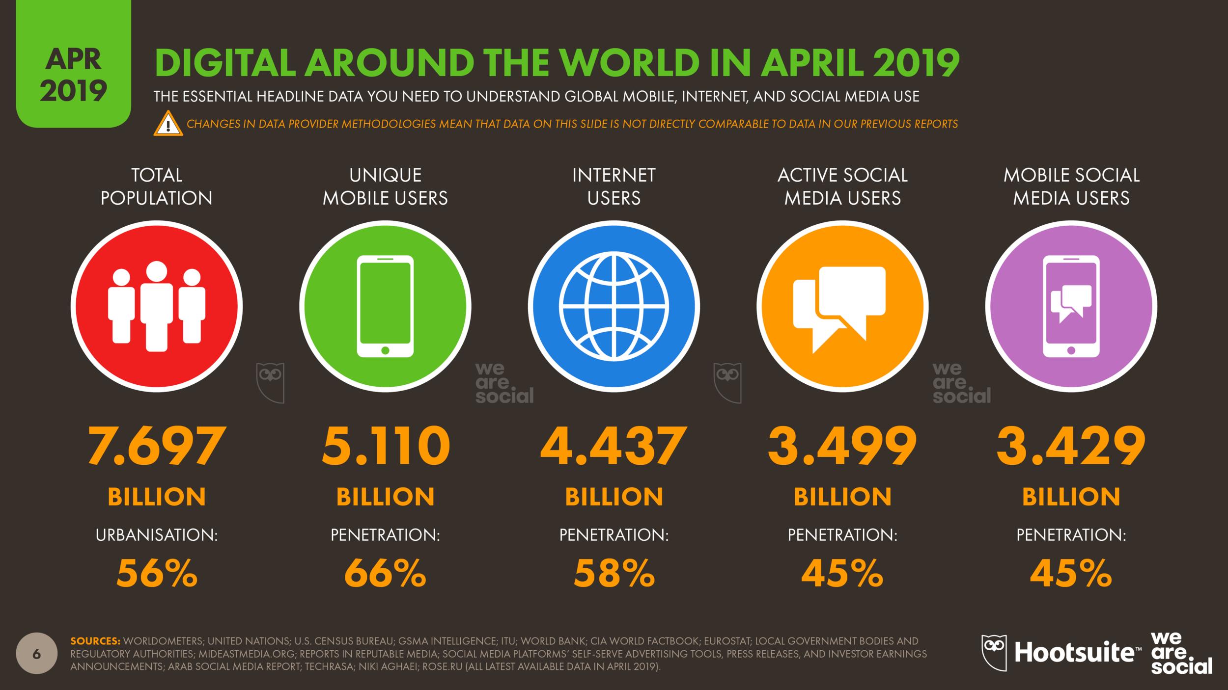 Global Digital Overview April 2019 DataReportal