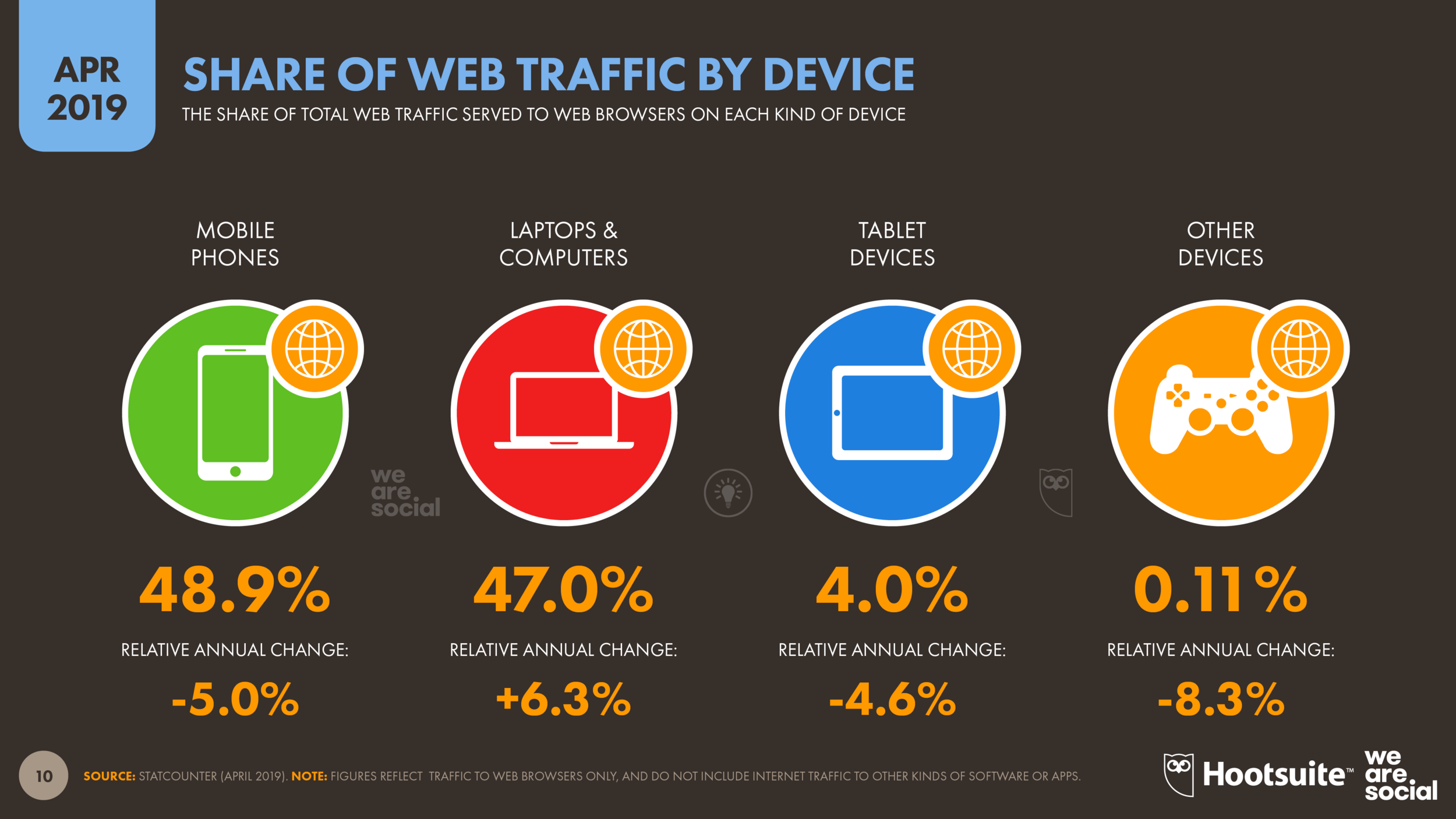 Global Share of Web Traffic by Device April 2019 DataReportal