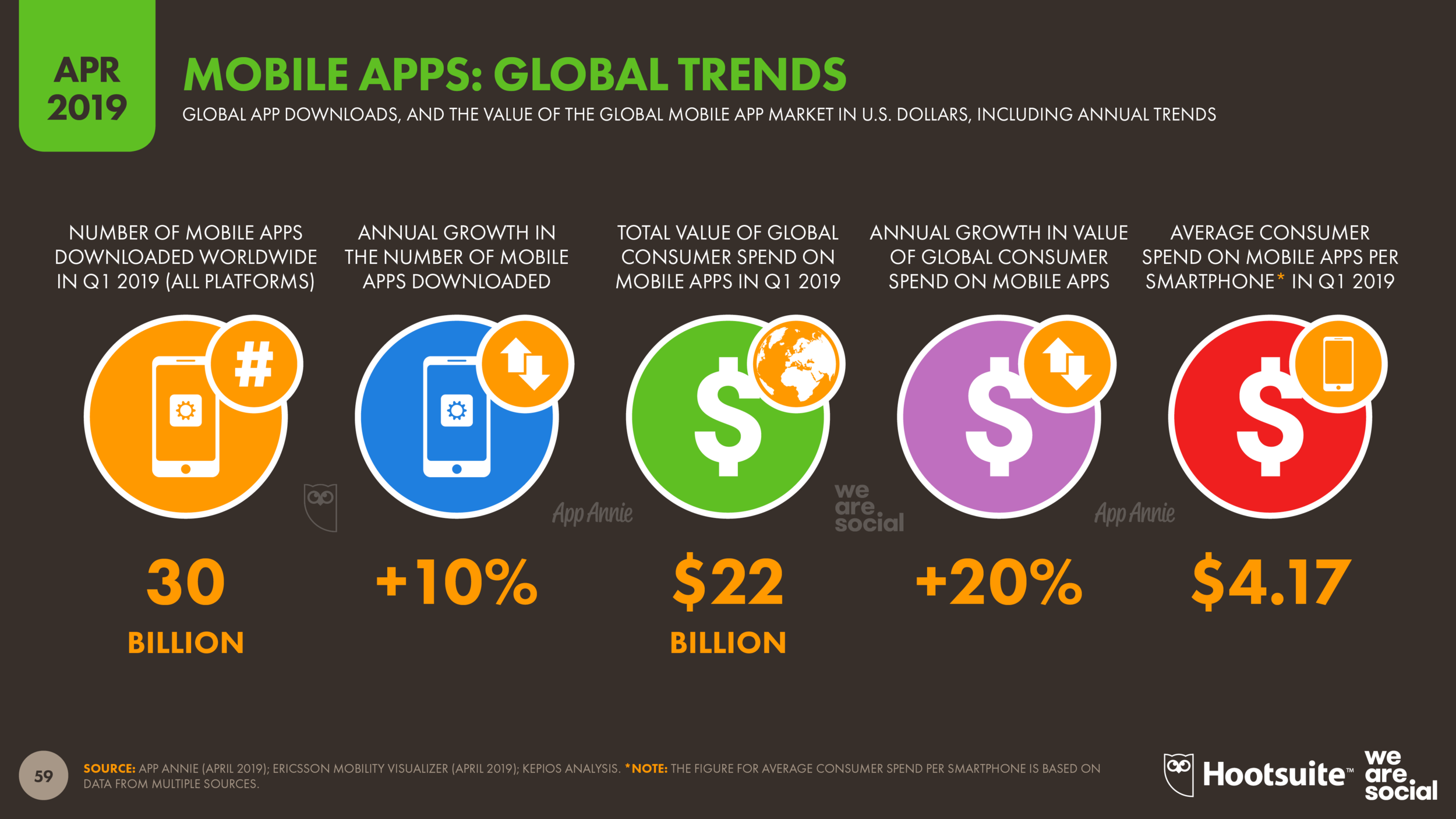 Global Mobile App Use and Growth April 2019 DataReportal