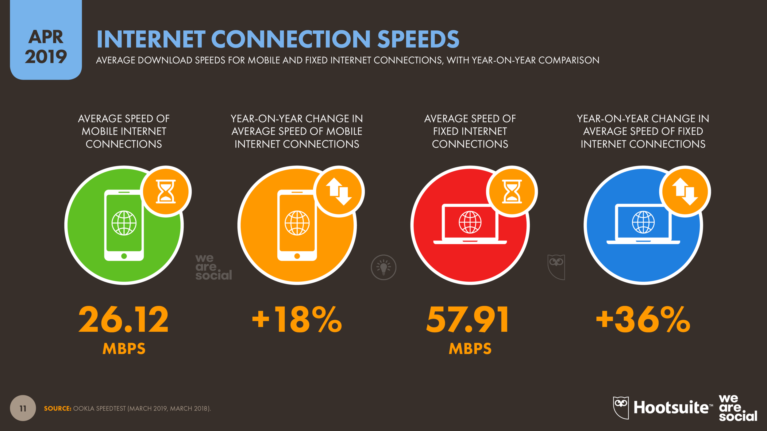 Mobile Connection Speeds by Device April 2019 DataReportal