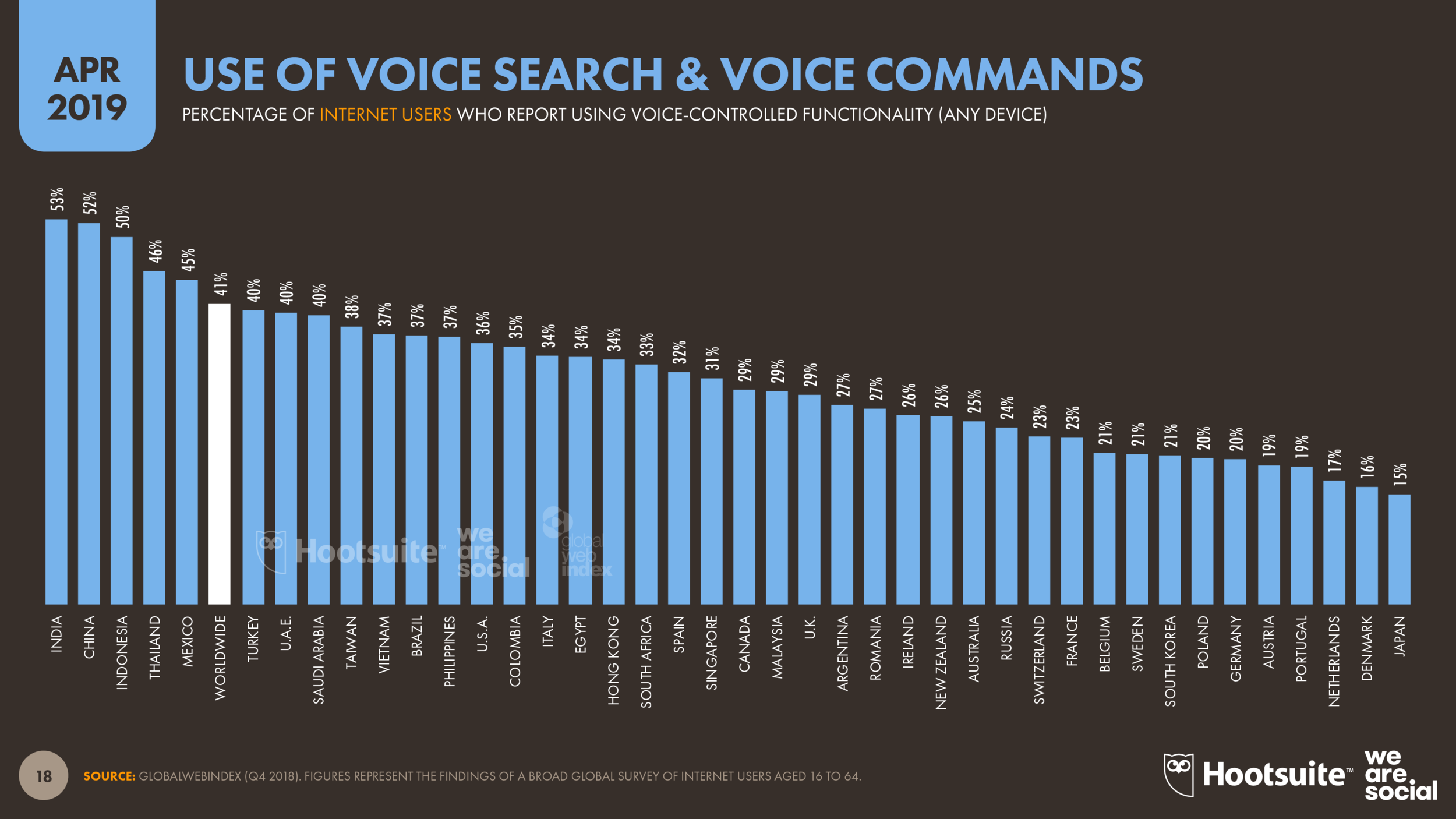 Use of Voice Search by Country April 2019 DataReportal