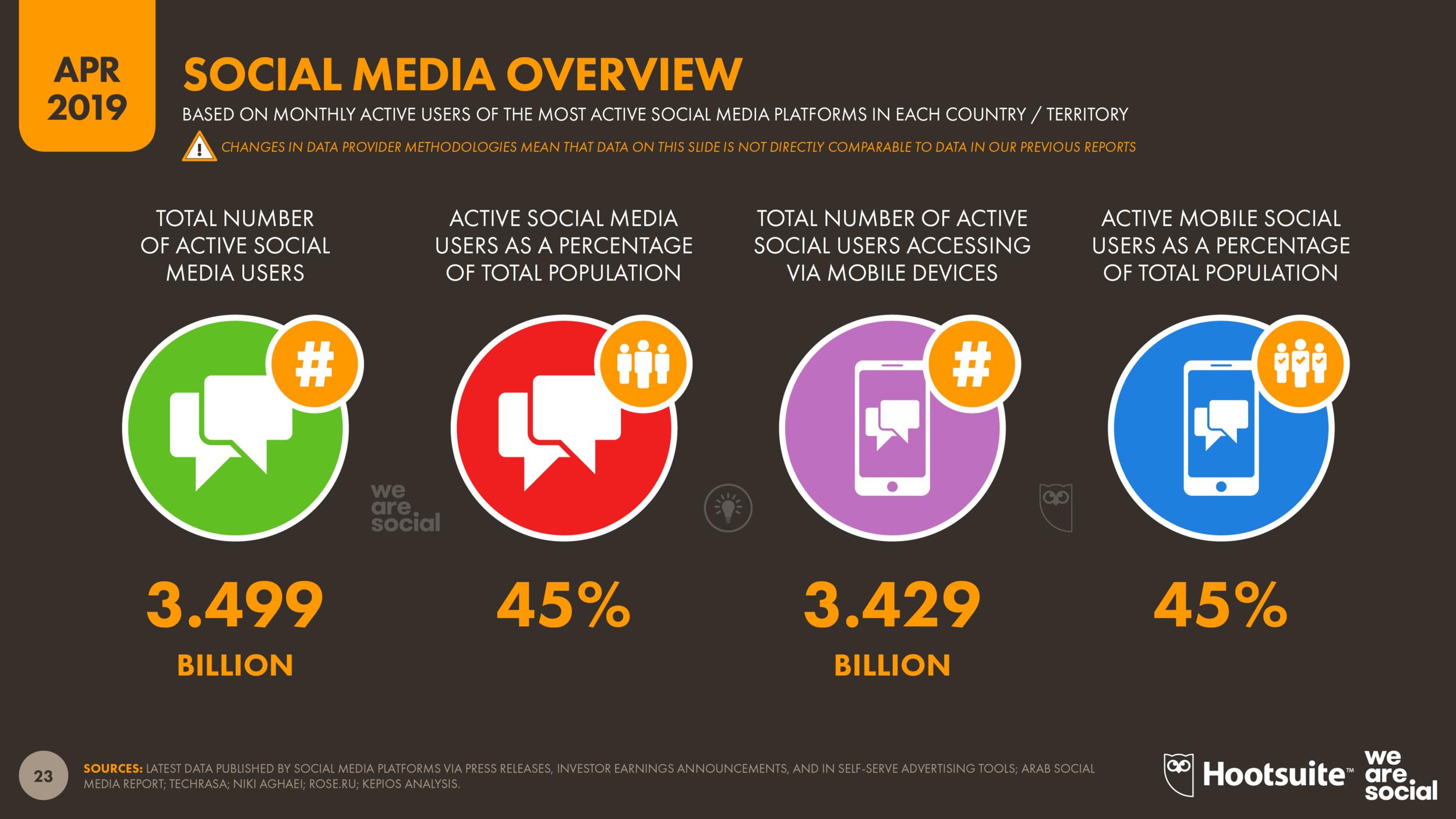 Global Social Media Use April 2019 DataReportal