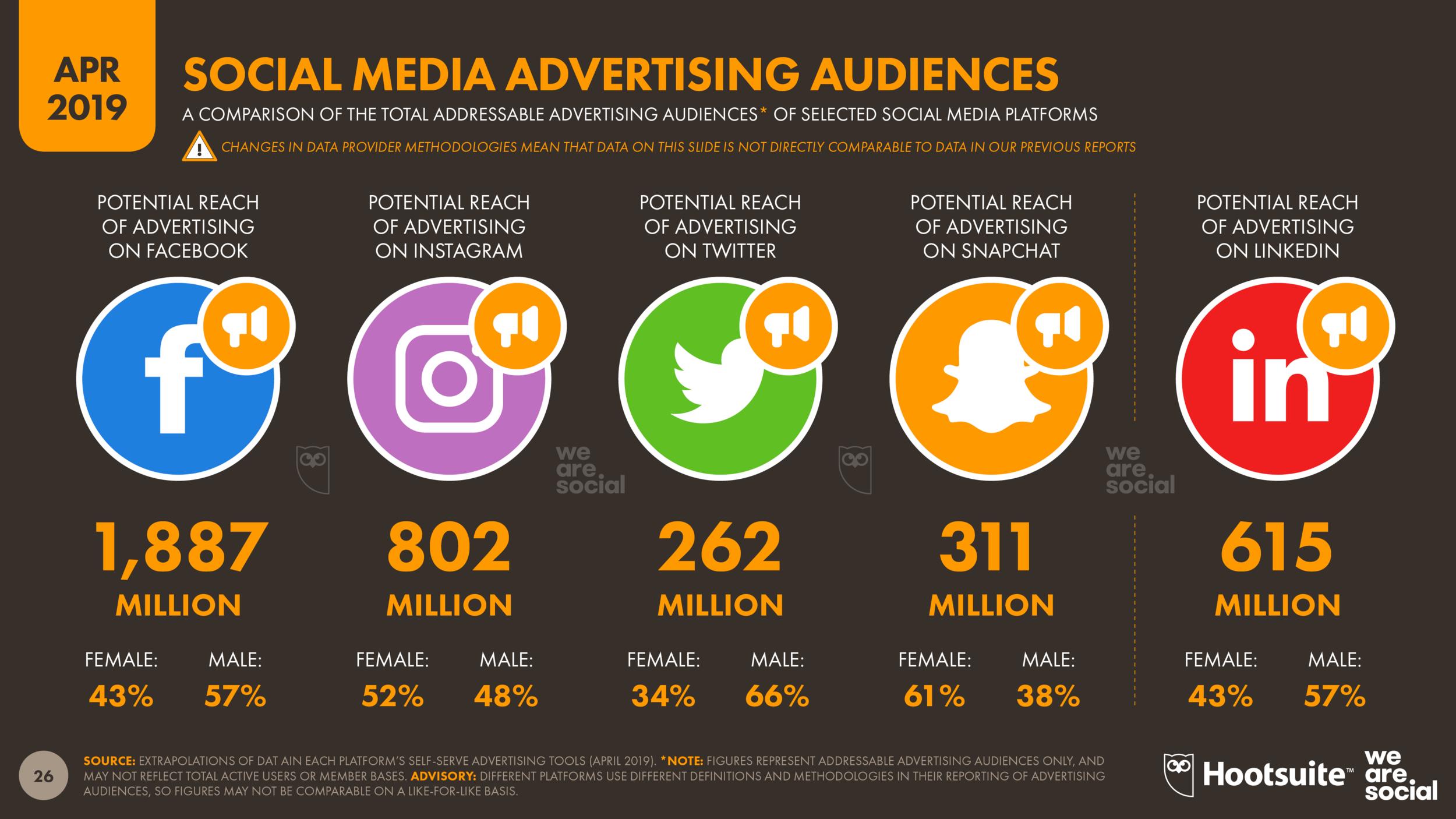 Global Social Media Platform Advertising Audiences April 2019 DataReportal