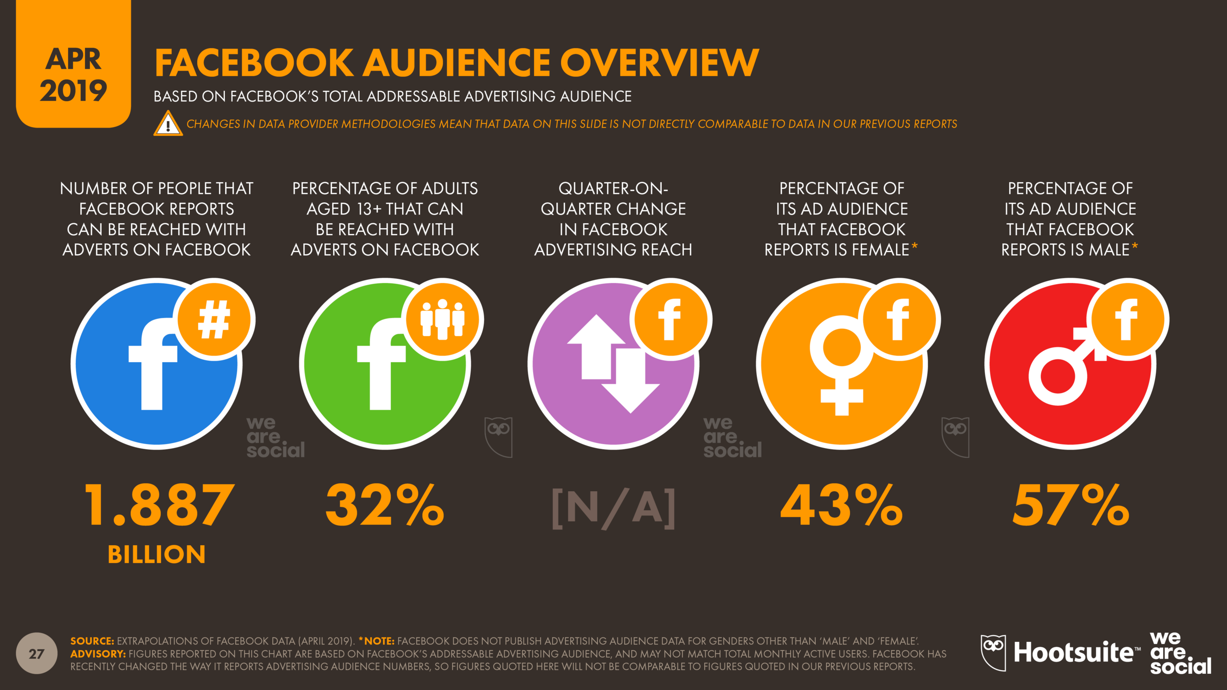Global Facebook Advertising Audience Overview April 2019 DataReportal