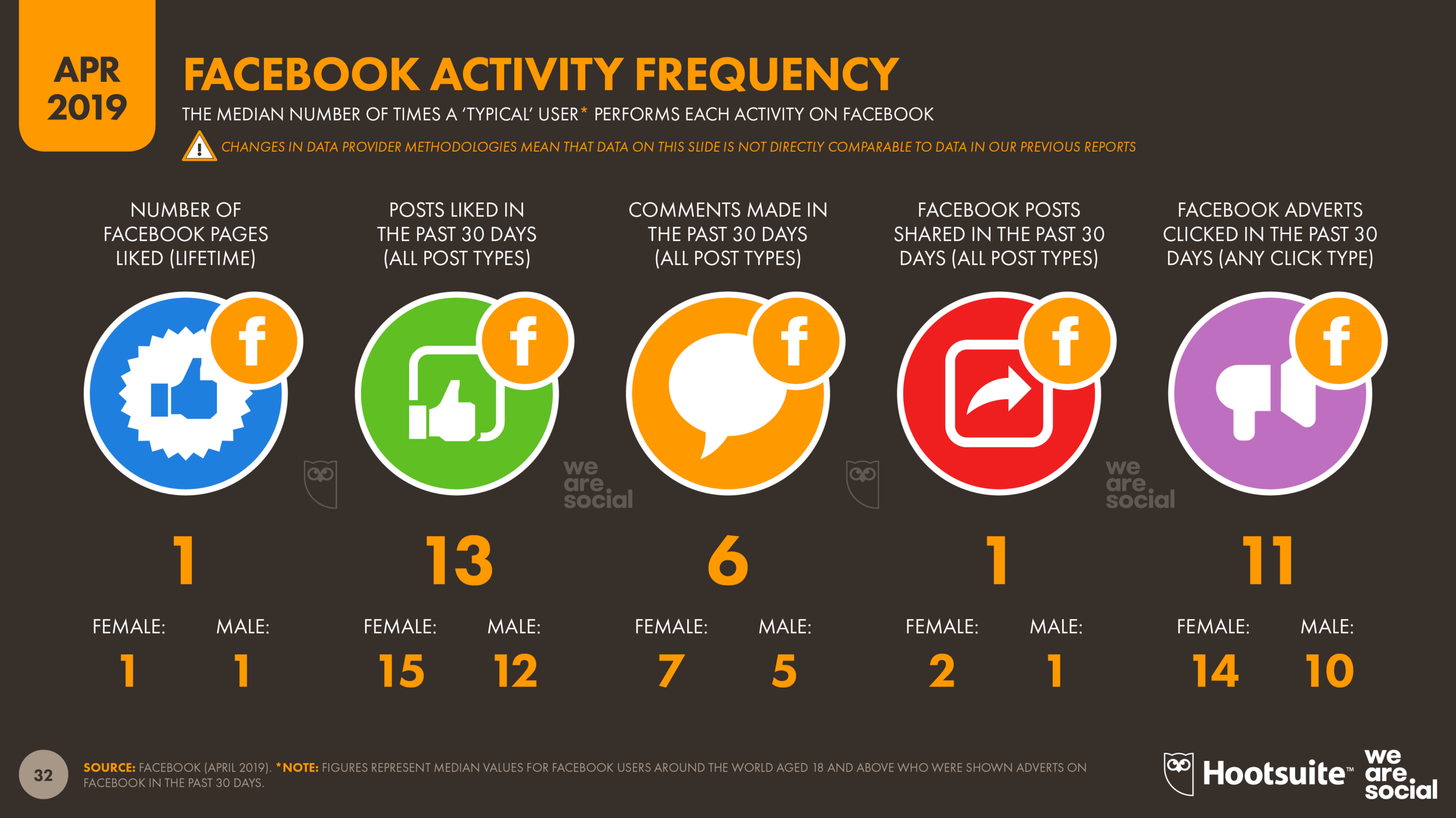 Facebook User Activity Frequency April 2019 DataReportal