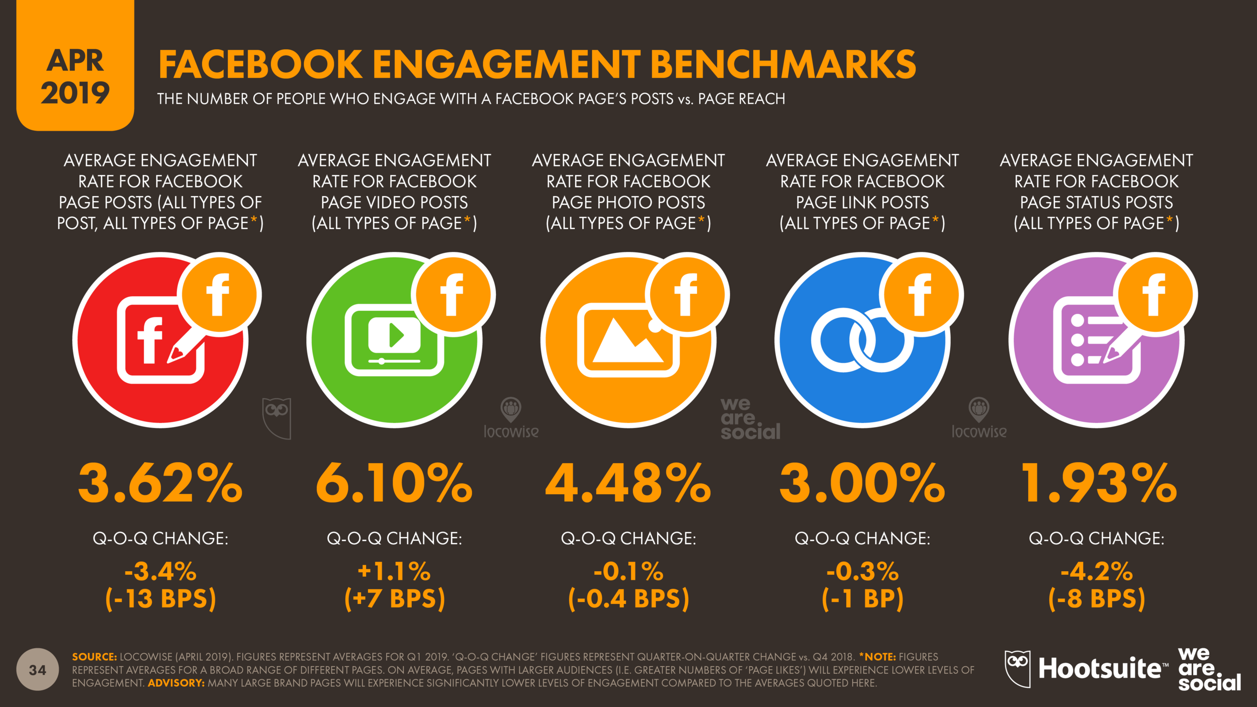 Facebook Engagement Benchmarks April 2019 DataReportal