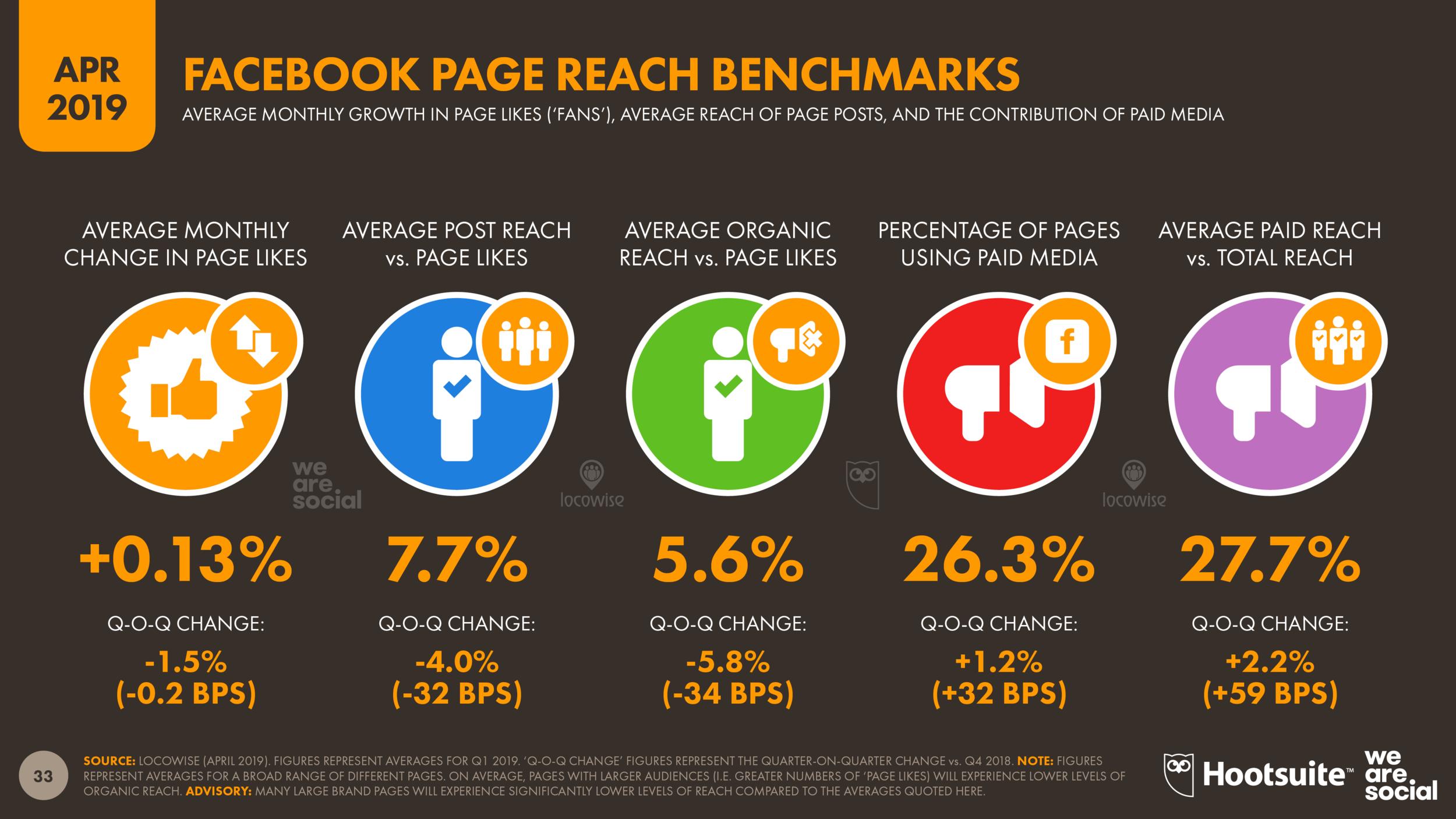 Facebook Reach Benchmarks April 2019 DataReportal