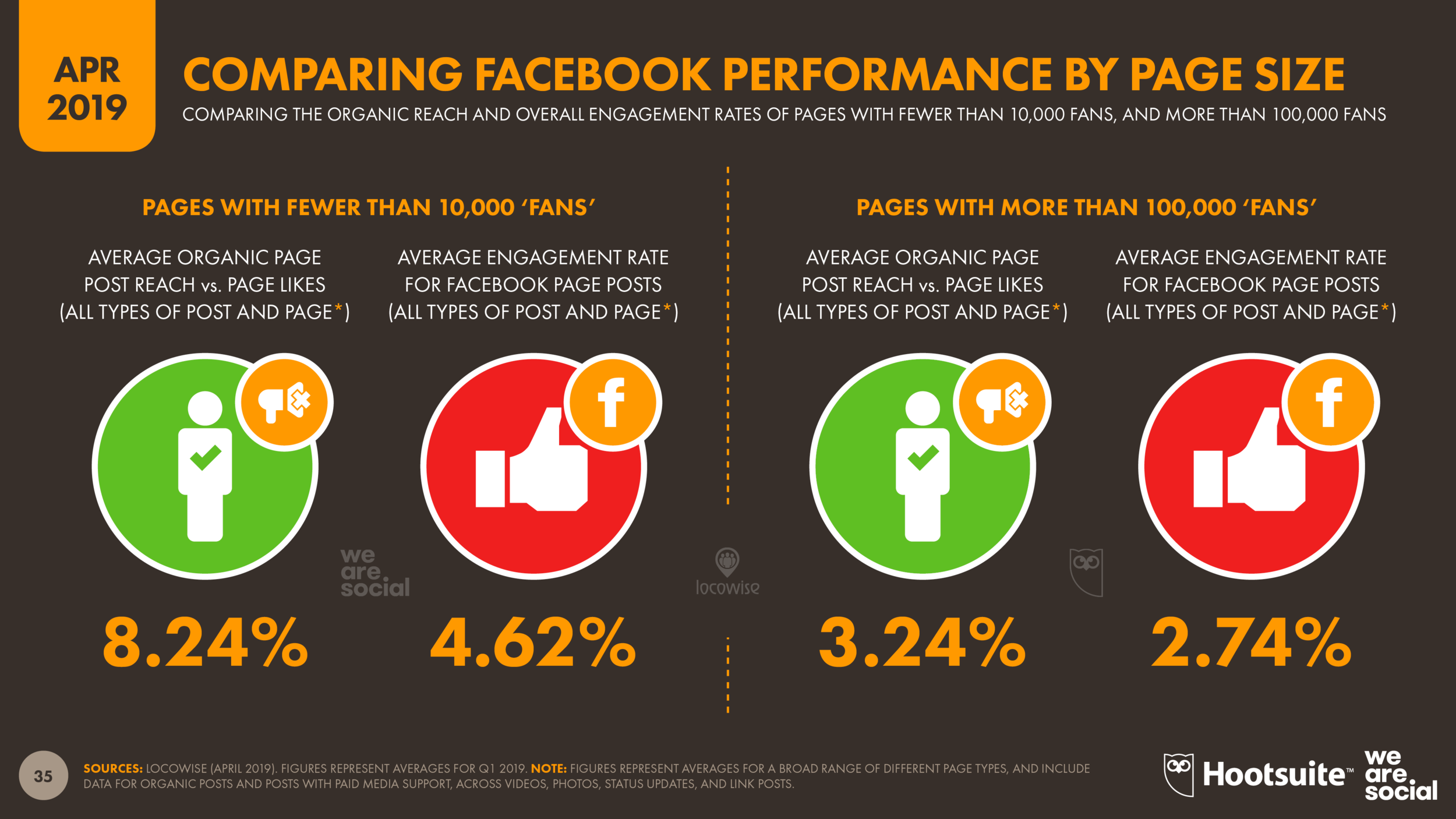 Facebook Reach and Engagement Benchmarks by Page Size April 2019 DataReportal
