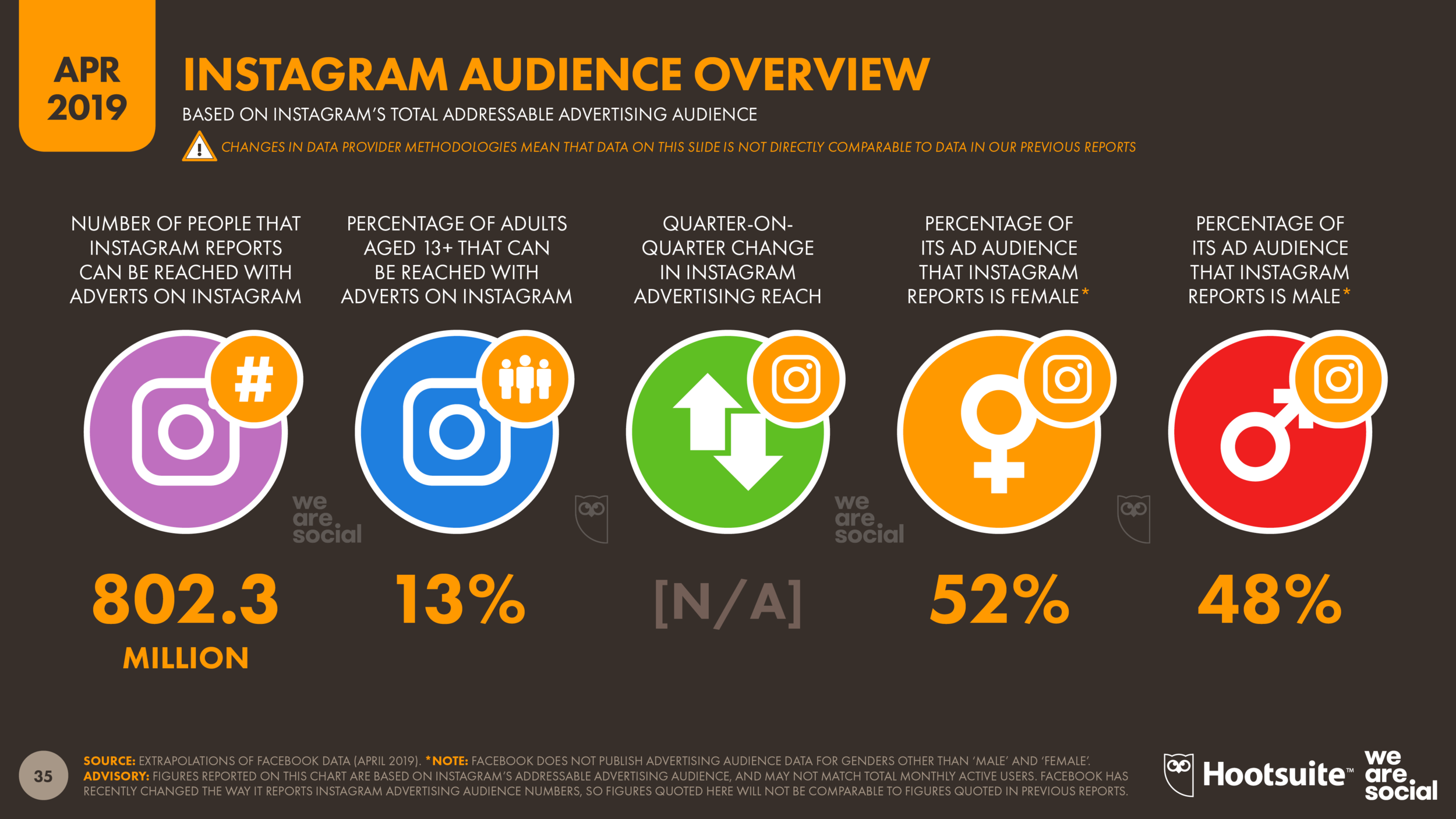 Global Instagram Advertising Audience Overview April 2019 DataReportal